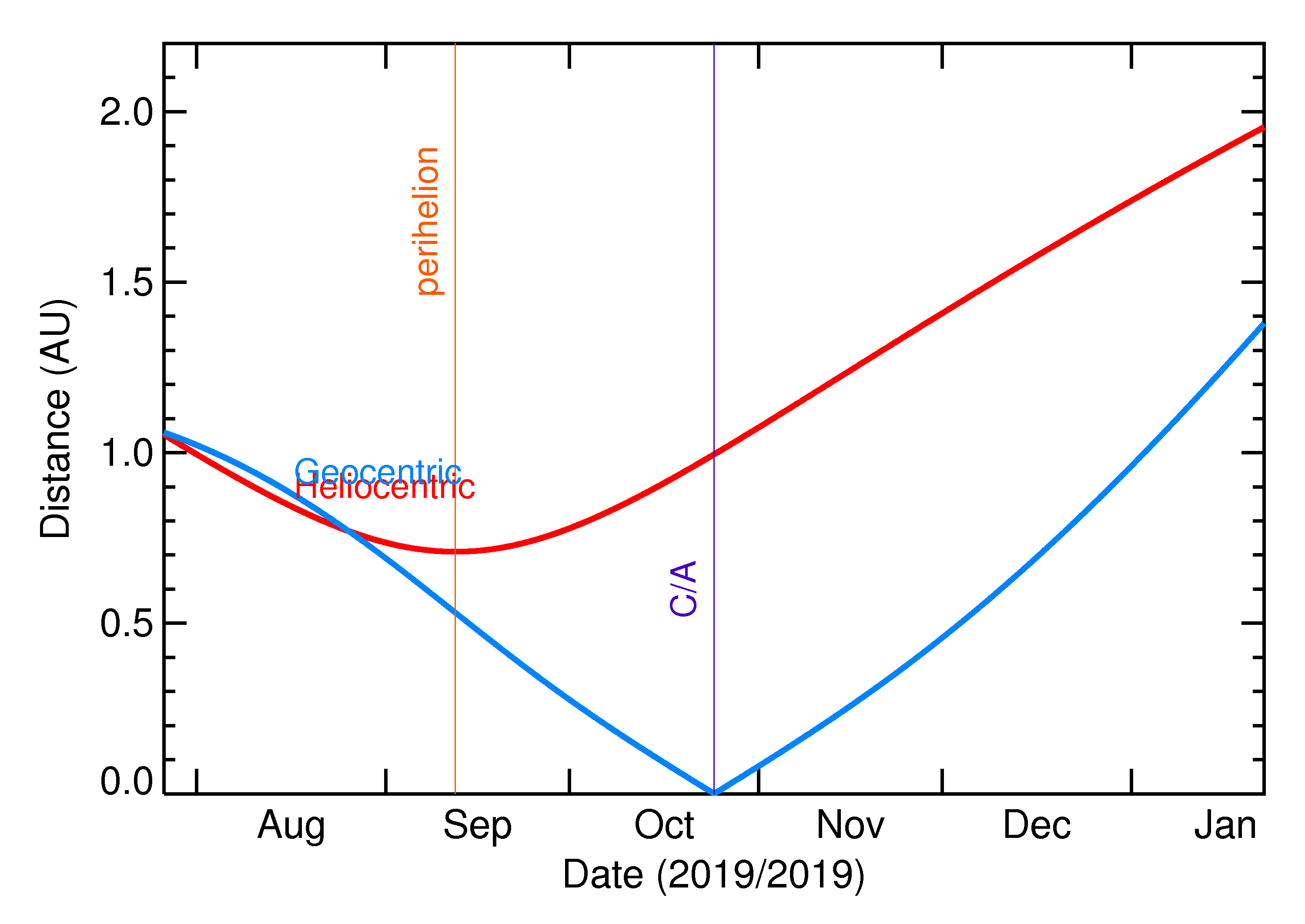 Heliocentric and Geocentric Distances of 2019 UN8 in the months around closest approach