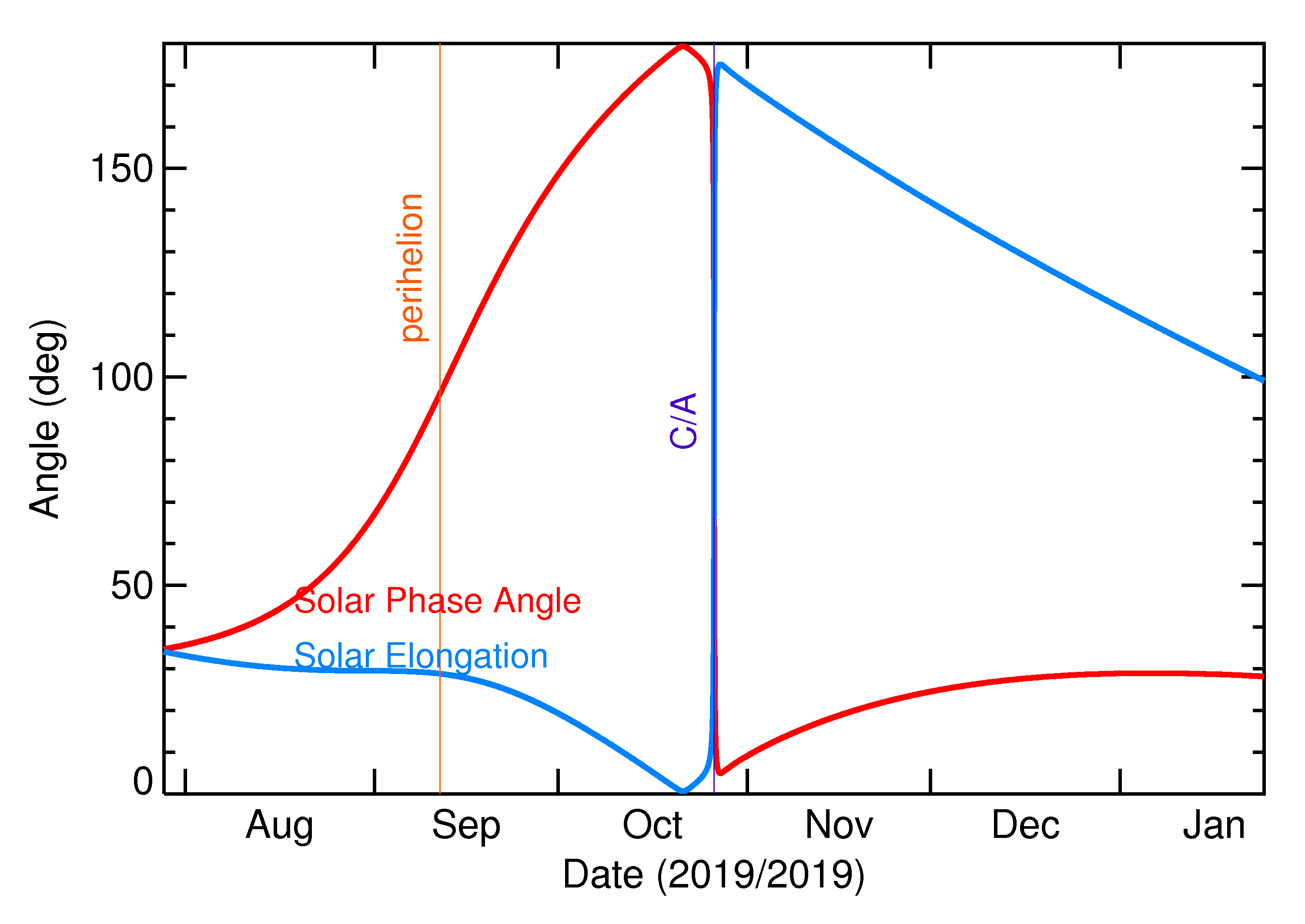 Solar Elongation and Solar Phase Angle of 2019 UO8 in the months around closest approach