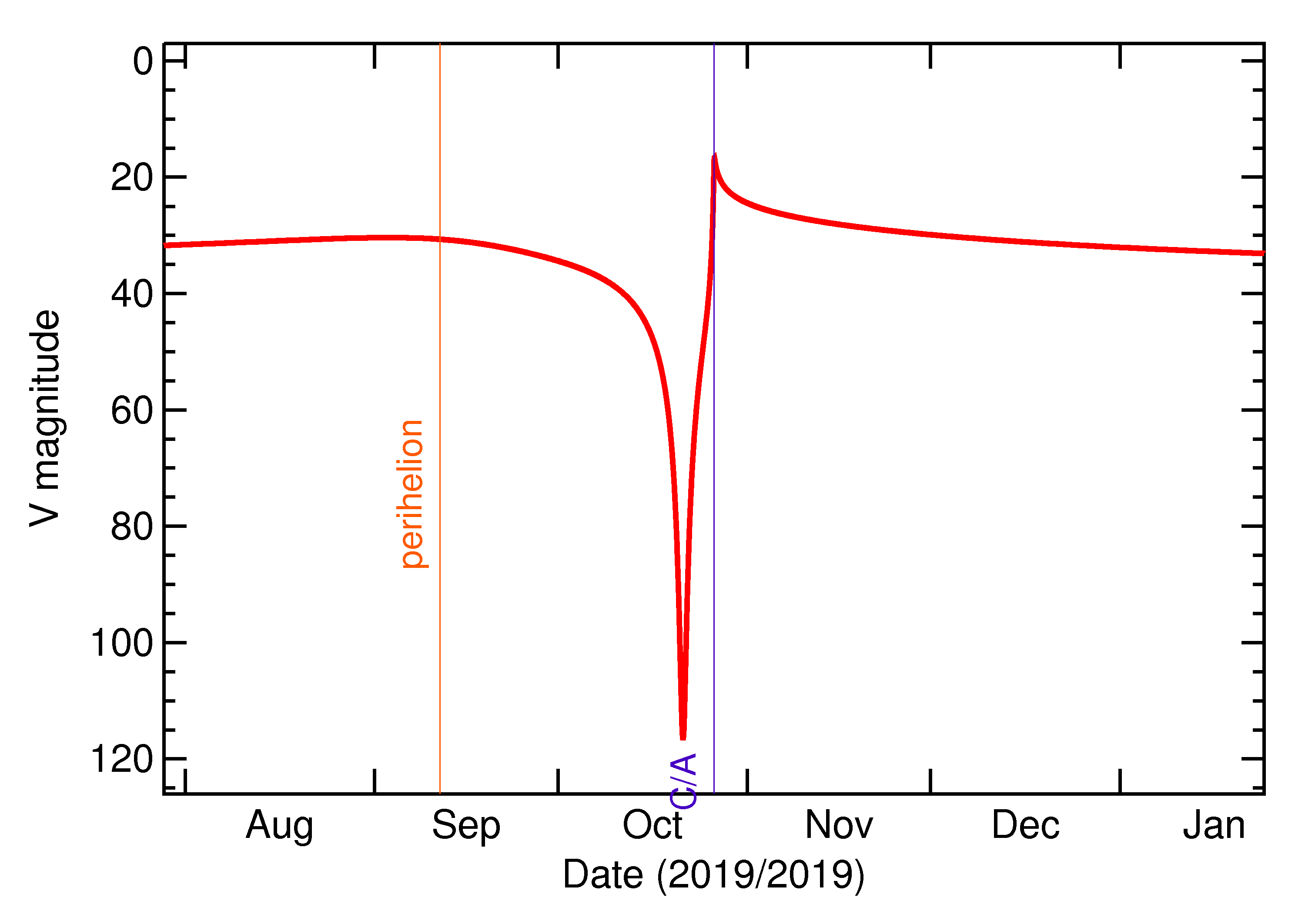 Predicted Brightness of 2019 UO8 in the months around closest approach