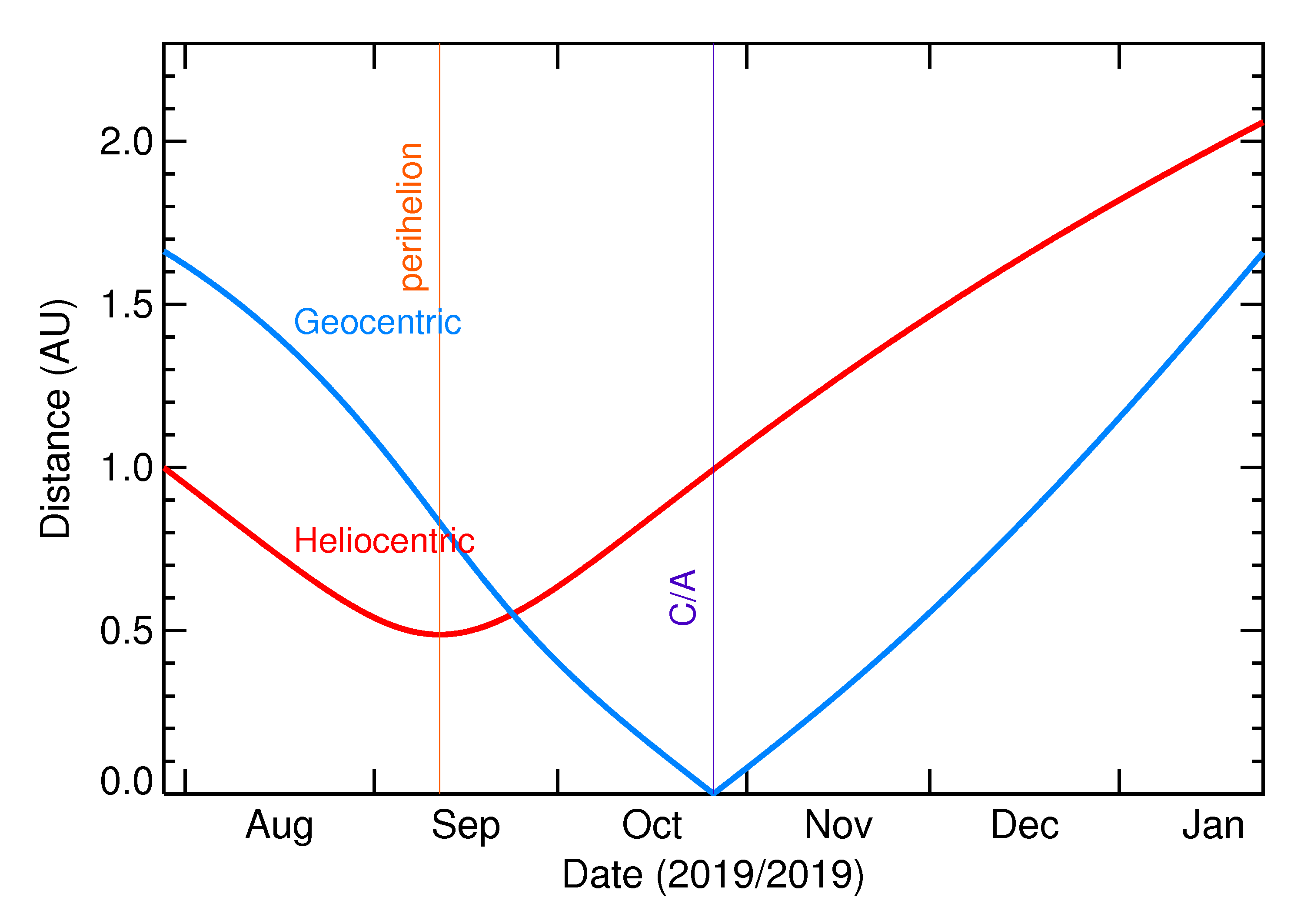 Heliocentric and Geocentric Distances of 2019 UO8 in the months around closest approach