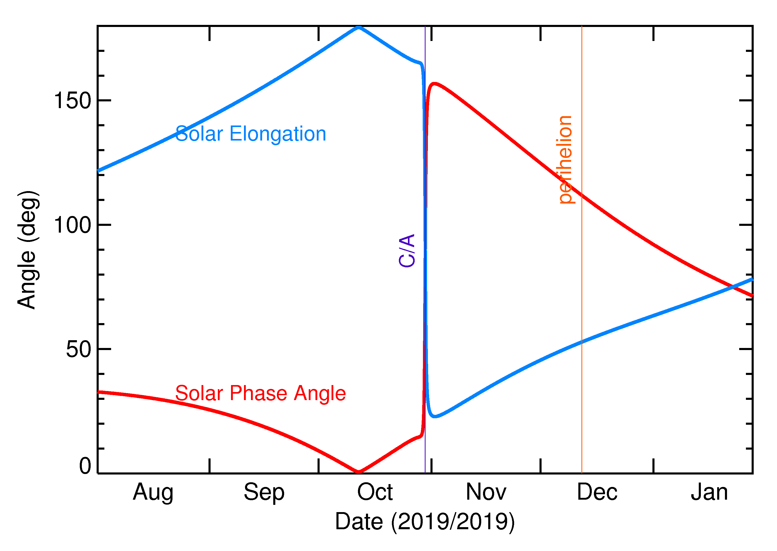 Solar Elongation and Solar Phase Angle of 2019 US8 in the months around closest approach