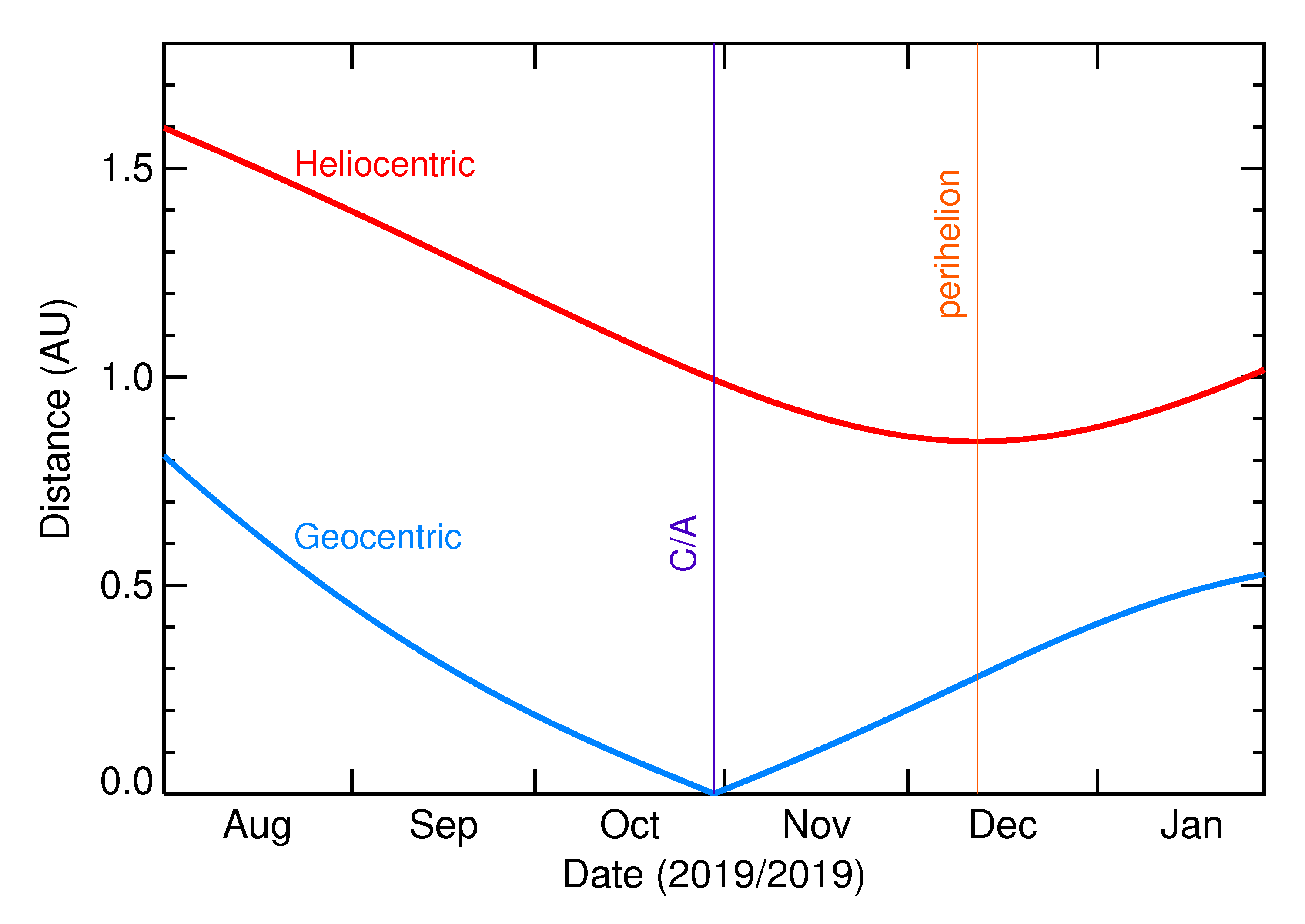 Heliocentric and Geocentric Distances of 2019 US8 in the months around closest approach
