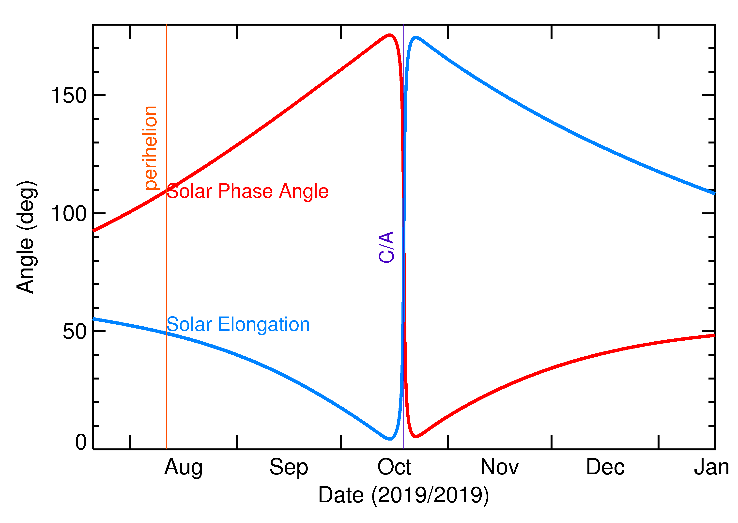 Solar Elongation and Solar Phase Angle of 2019 UU1 in the months around closest approach