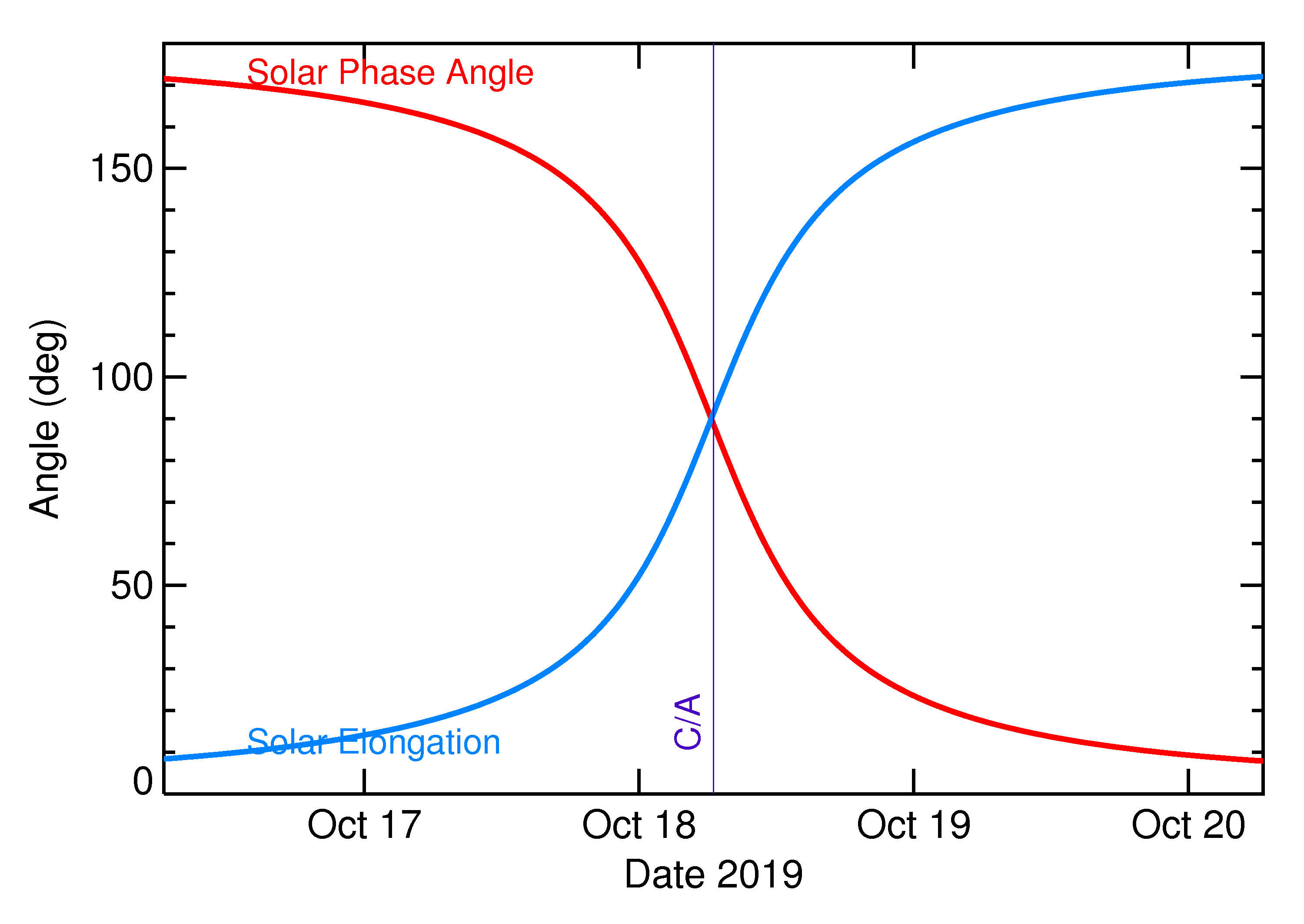 Solar Elongation and Solar Phase Angle of 2019 UU1 in the days around closest approach