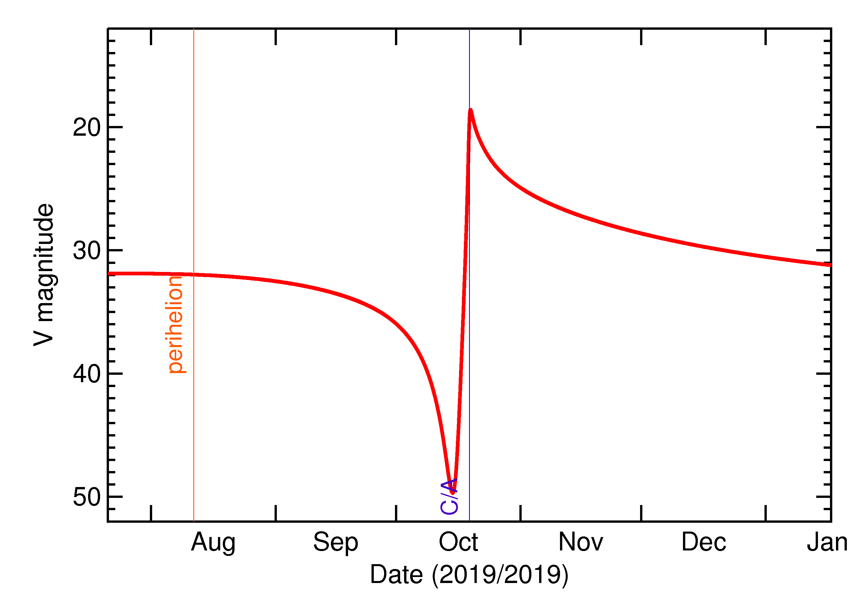 Predicted Brightness of 2019 UU1 in the months around closest approach