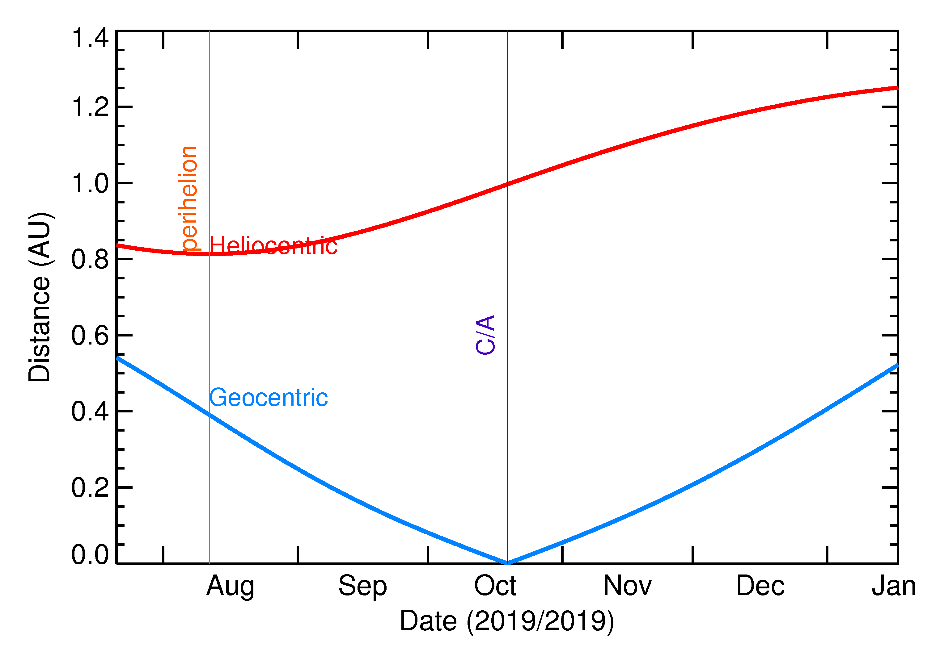 Heliocentric and Geocentric Distances of 2019 UU1 in the months around closest approach