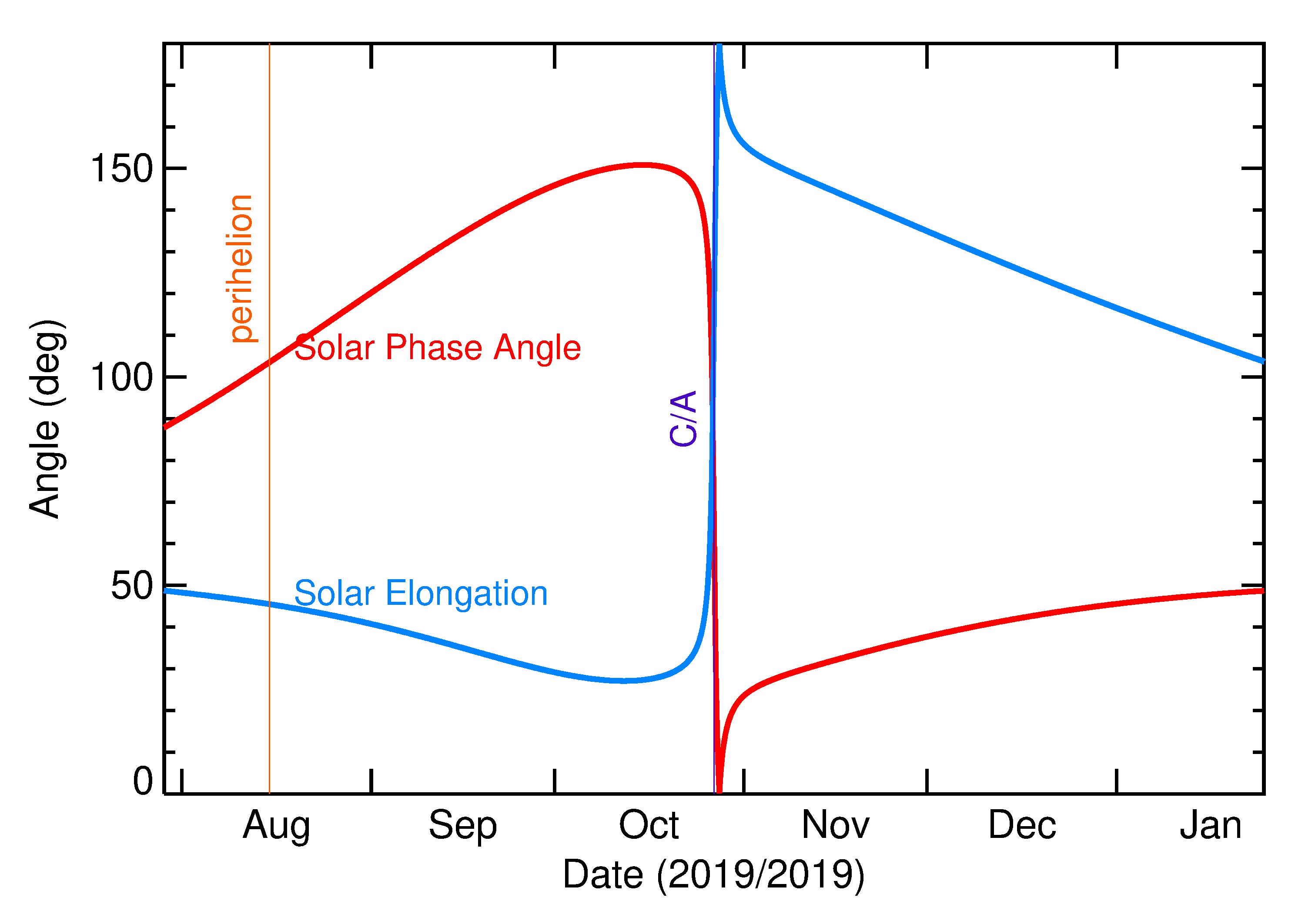Solar Elongation and Solar Phase Angle of 2019 UX12 in the months around closest approach