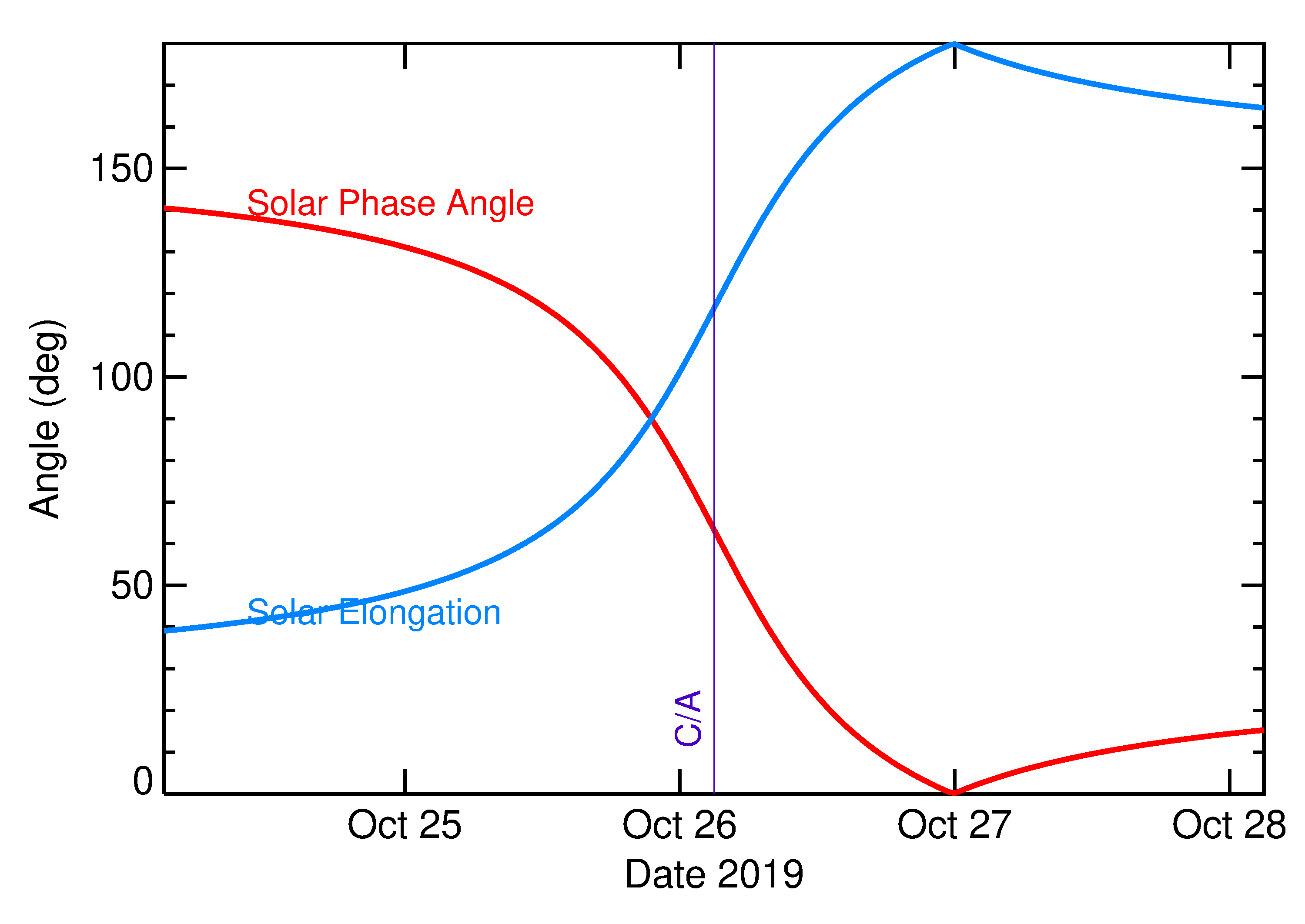 Solar Elongation and Solar Phase Angle of 2019 UX12 in the days around closest approach
