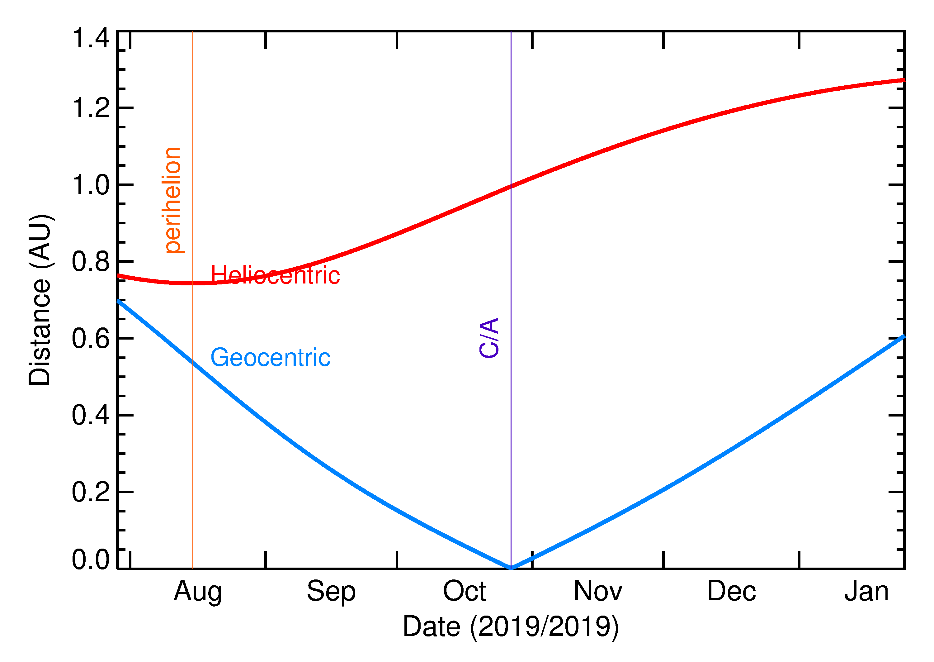 Heliocentric and Geocentric Distances of 2019 UX12 in the months around closest approach