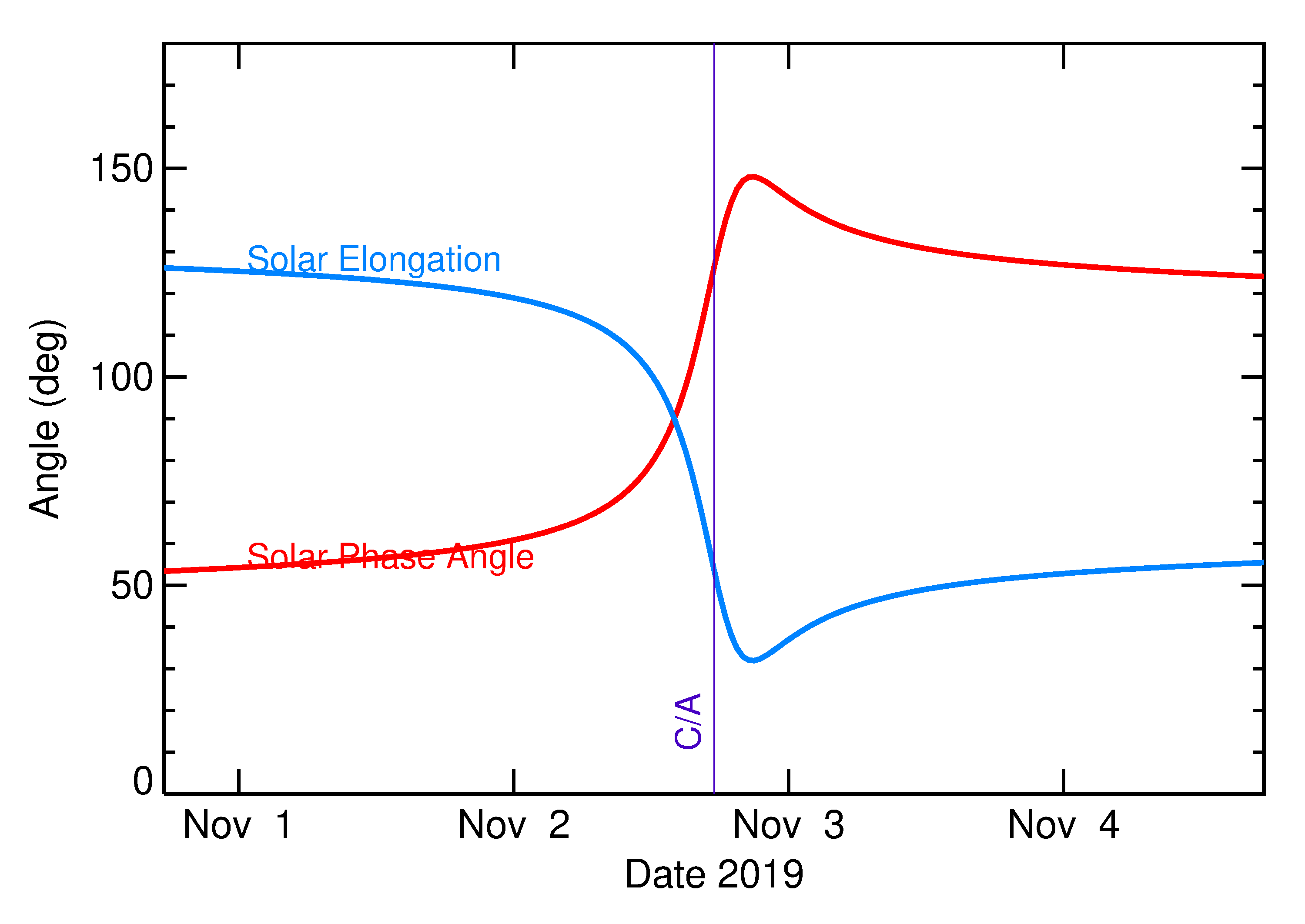 Solar Elongation and Solar Phase Angle of 2019 VA in the days around closest approach