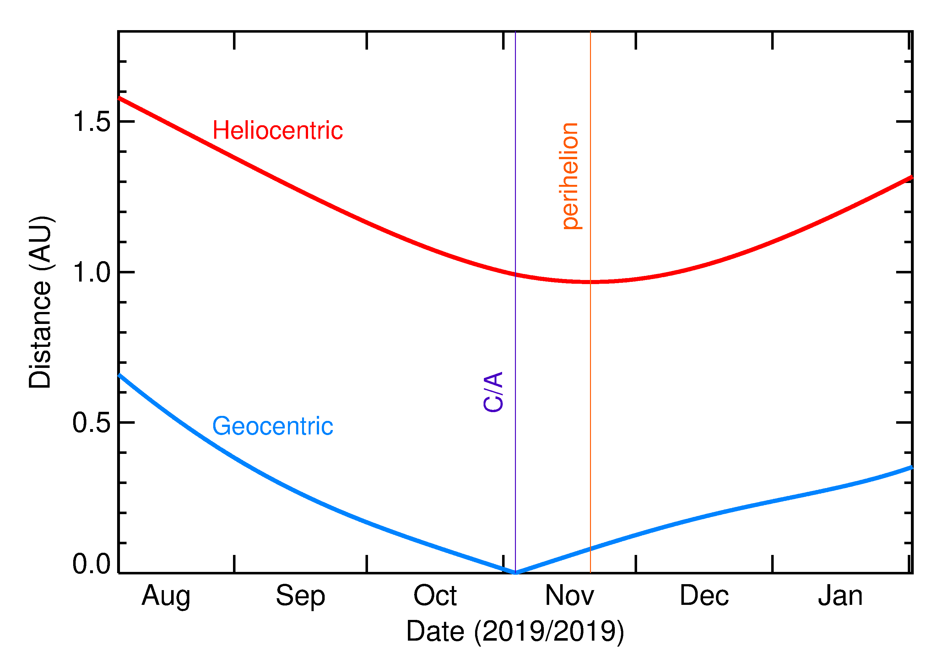 Heliocentric and Geocentric Distances of 2019 VA in the months around closest approach