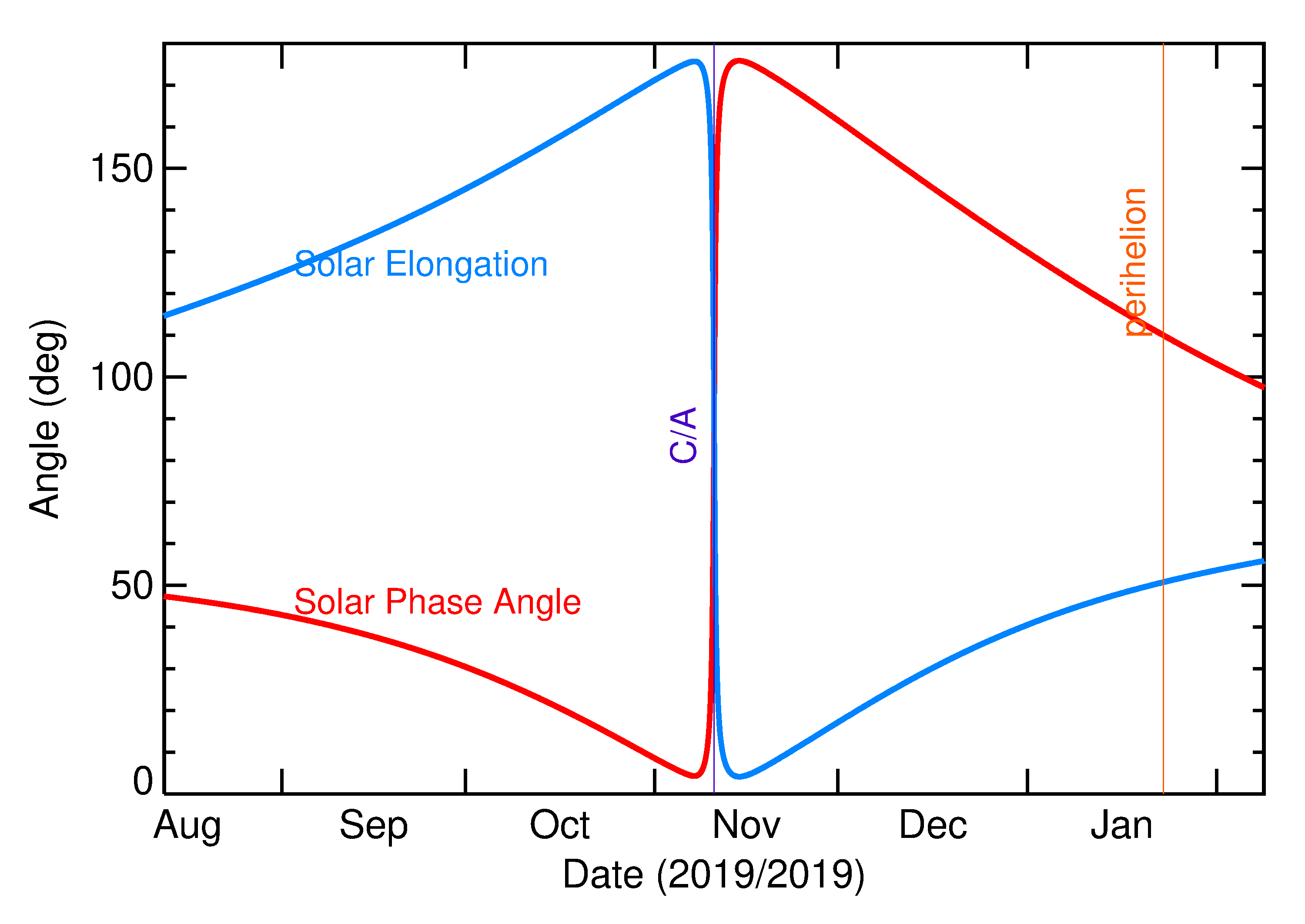 Solar Elongation and Solar Phase Angle of 2019 VB5 in the months around closest approach