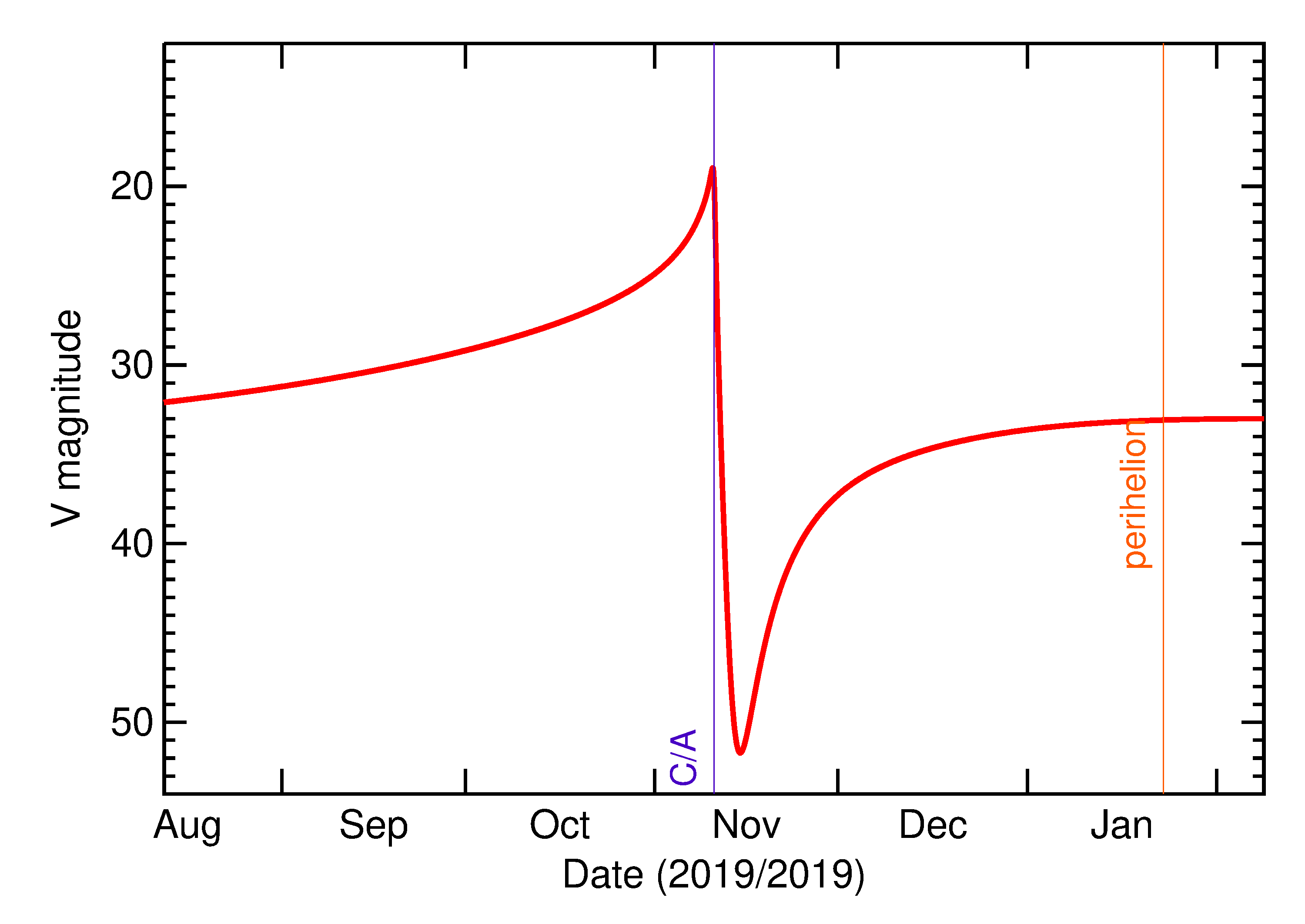 Predicted Brightness of 2019 VB5 in the months around closest approach