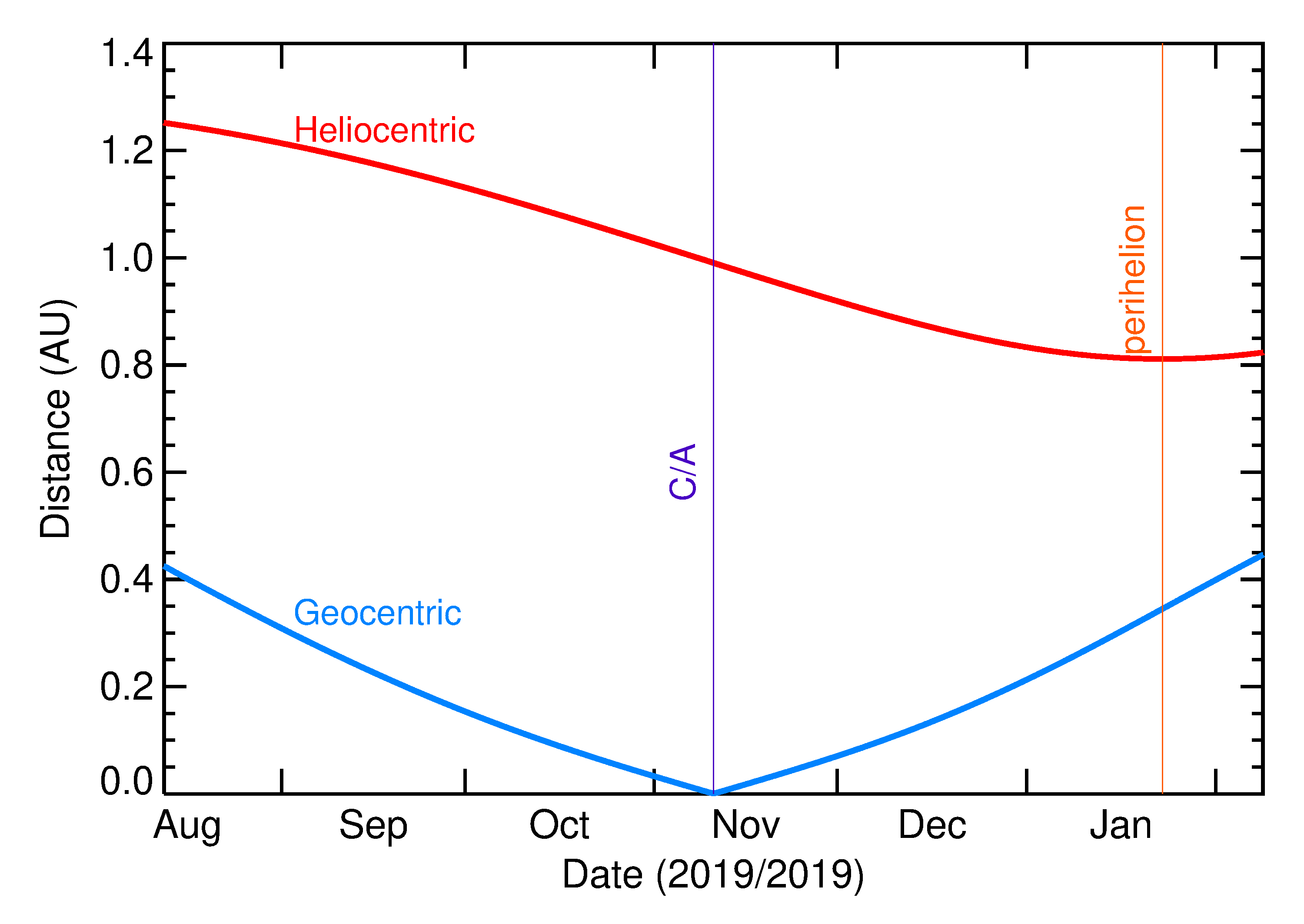 Heliocentric and Geocentric Distances of 2019 VB5 in the months around closest approach