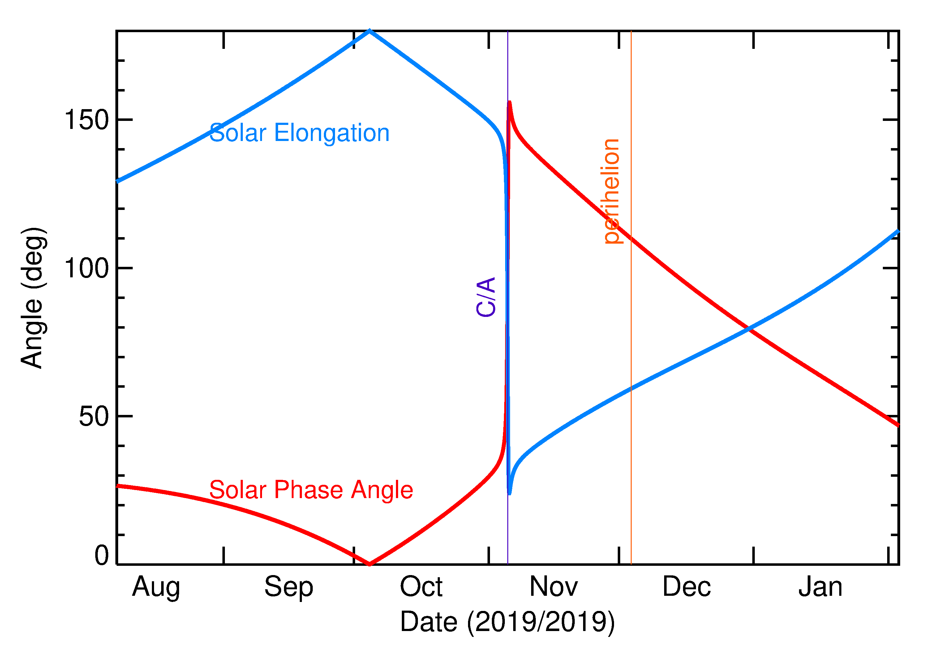 Solar Elongation and Solar Phase Angle of 2019 VD in the months around closest approach