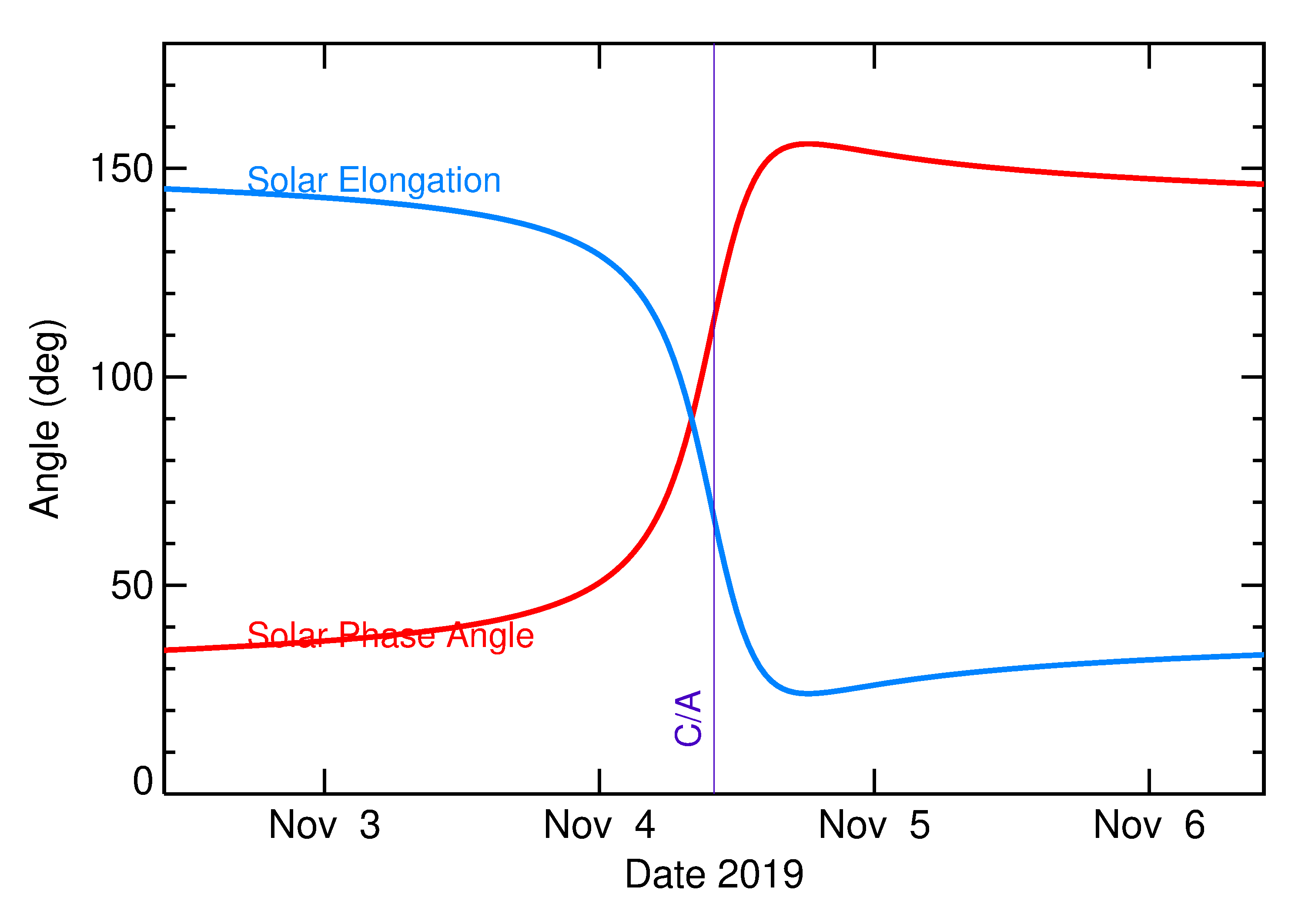 Solar Elongation and Solar Phase Angle of 2019 VD in the days around closest approach