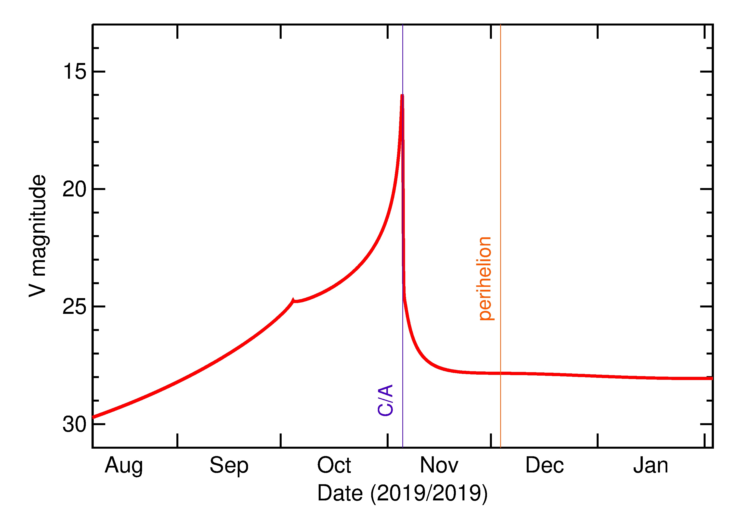 Predicted Brightness of 2019 VD in the months around closest approach