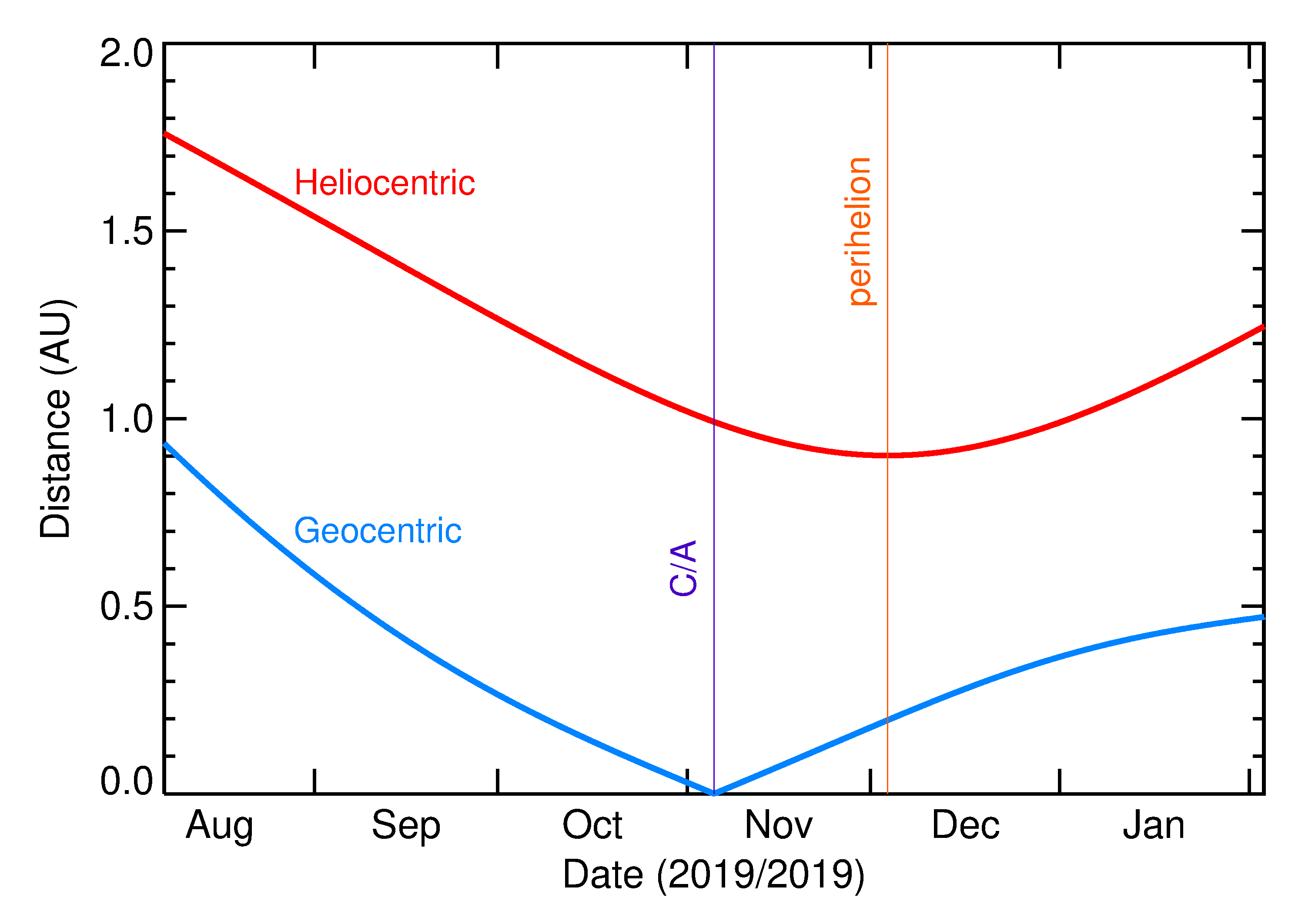 Heliocentric and Geocentric Distances of 2019 VD in the months around closest approach