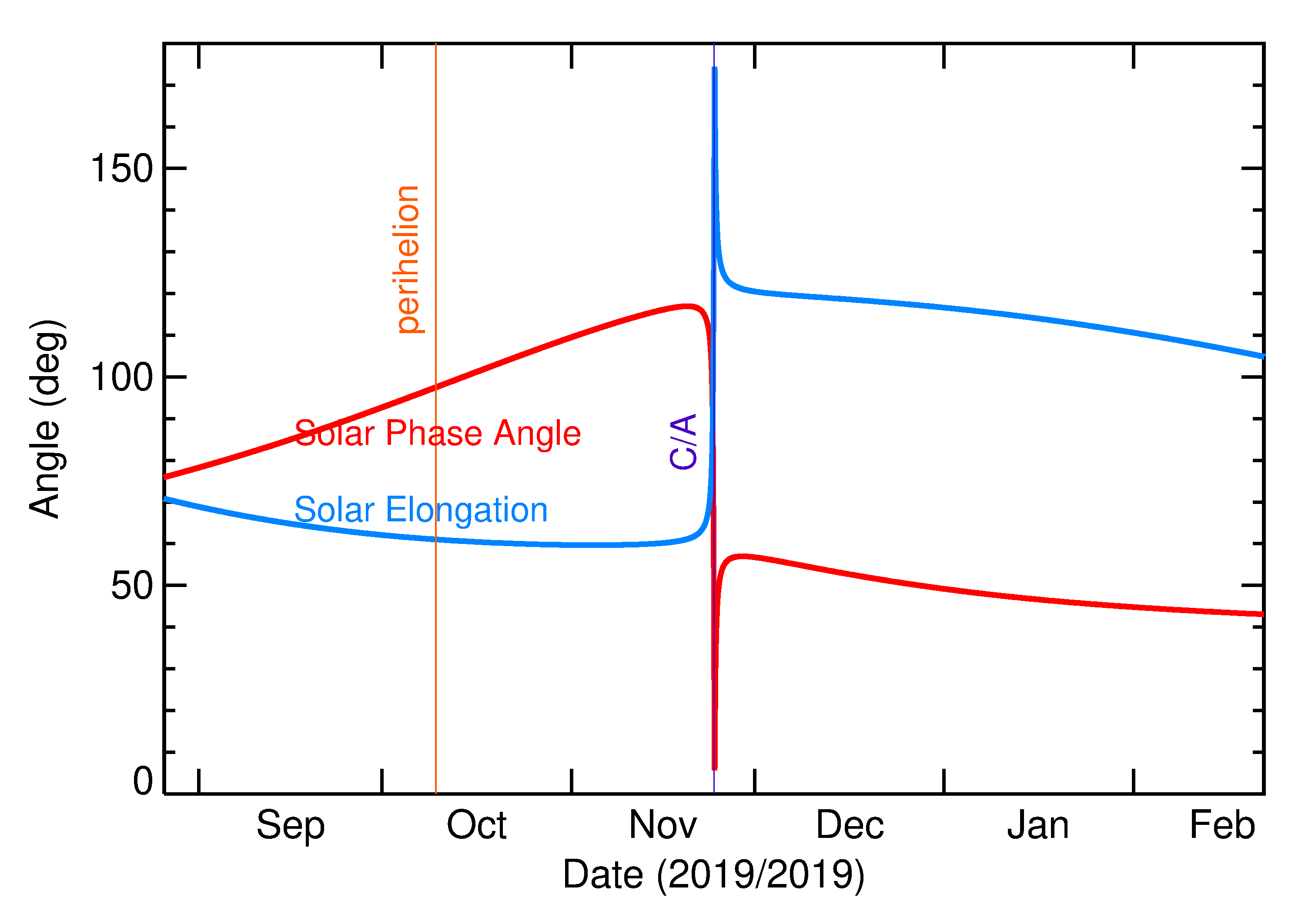 Solar Elongation and Solar Phase Angle of 2019 WG2 in the months around closest approach