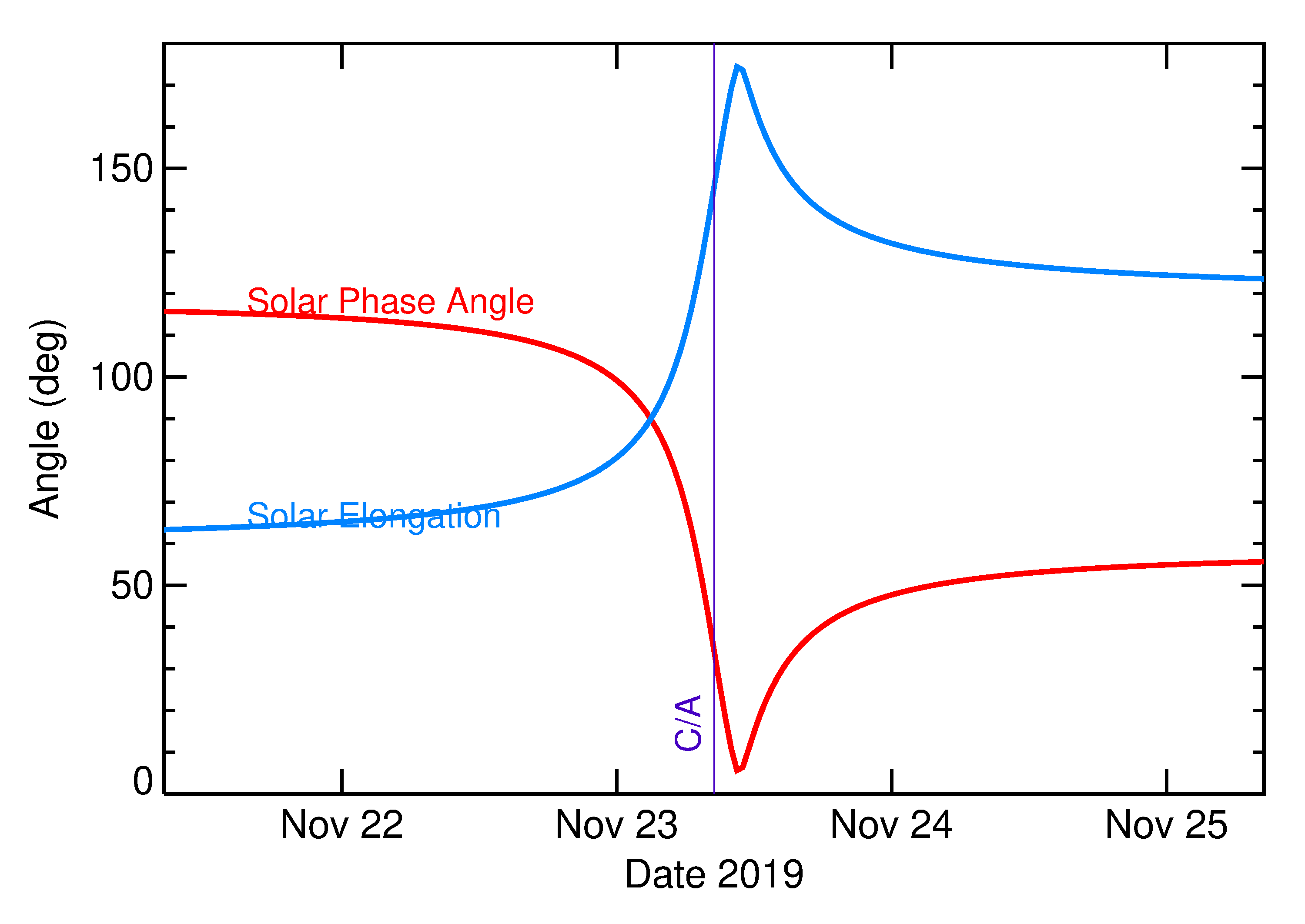 Solar Elongation and Solar Phase Angle of 2019 WG2 in the days around closest approach