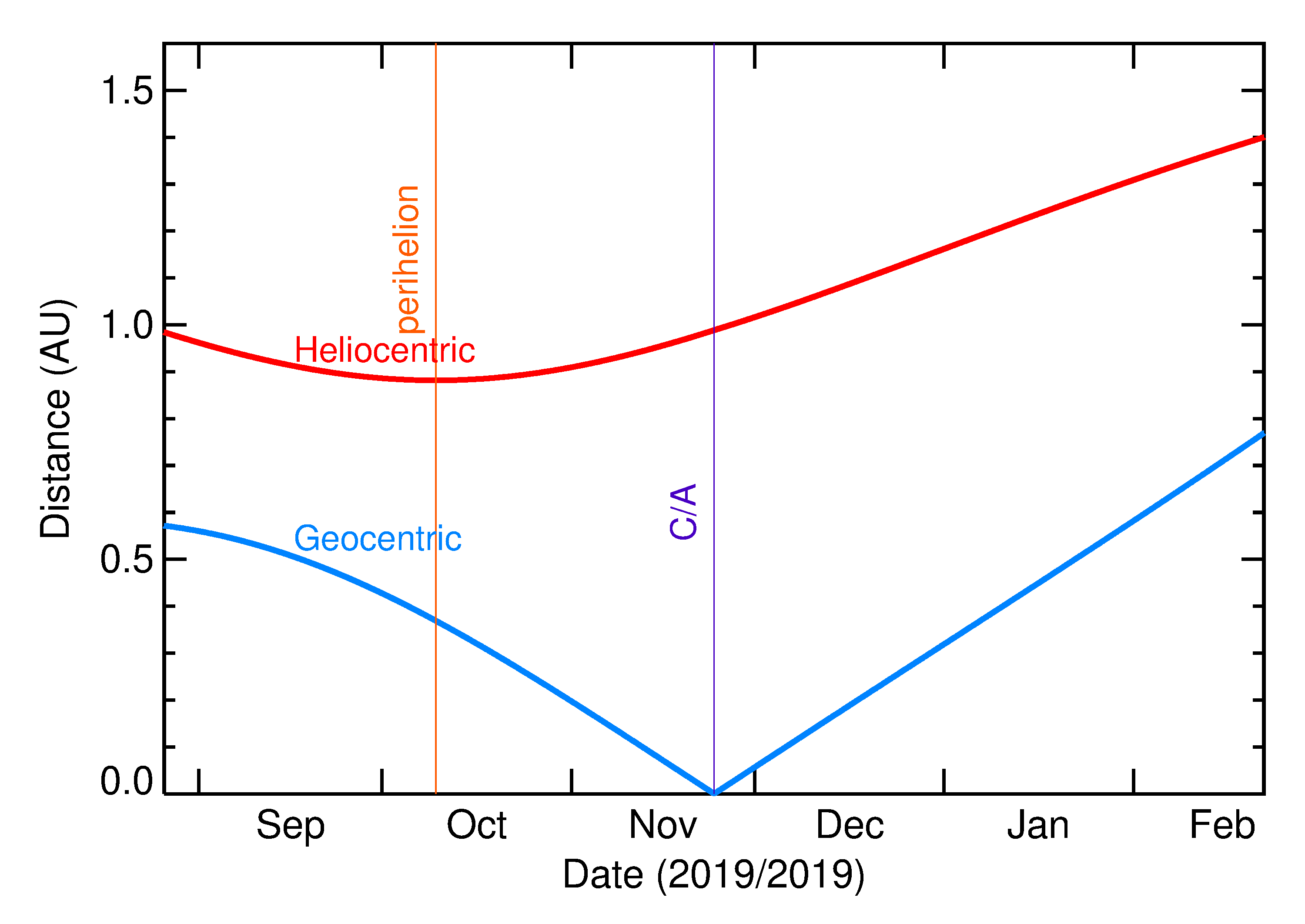 Heliocentric and Geocentric Distances of 2019 WG2 in the months around closest approach