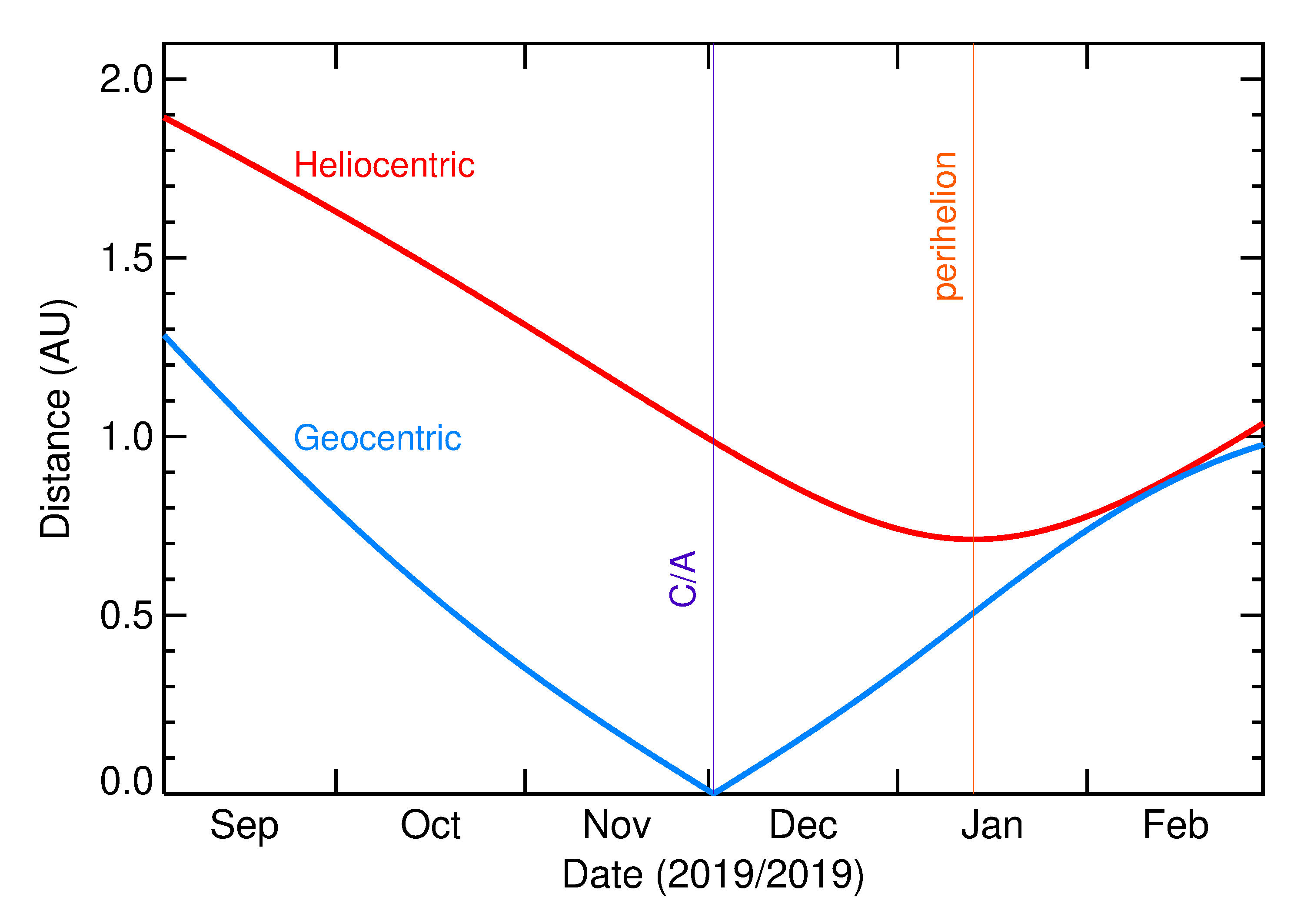 Heliocentric and Geocentric Distances of 2019 WJ4 in the months around closest approach