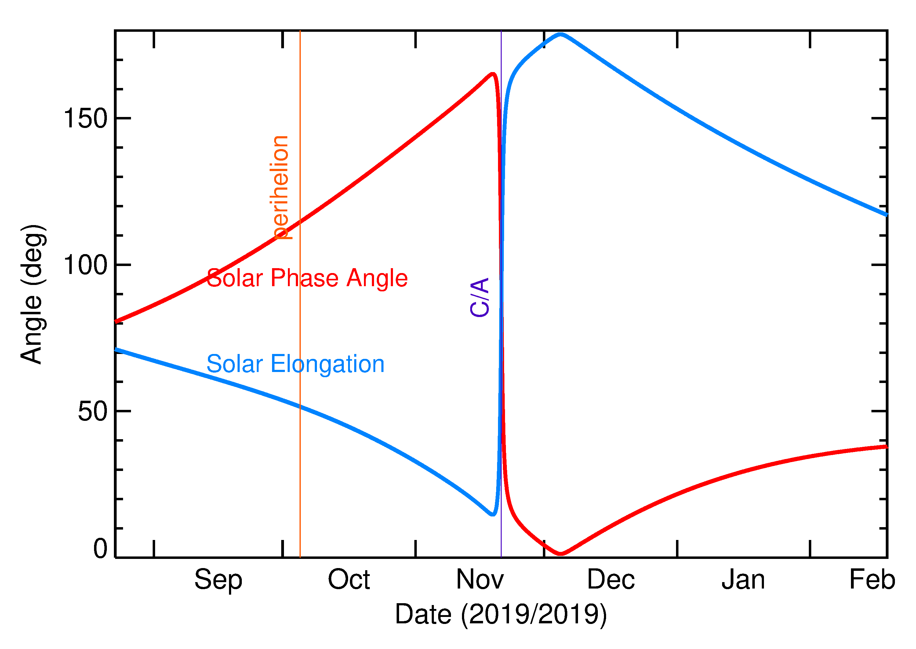 Solar Elongation and Solar Phase Angle of 2019 WV1 in the months around closest approach