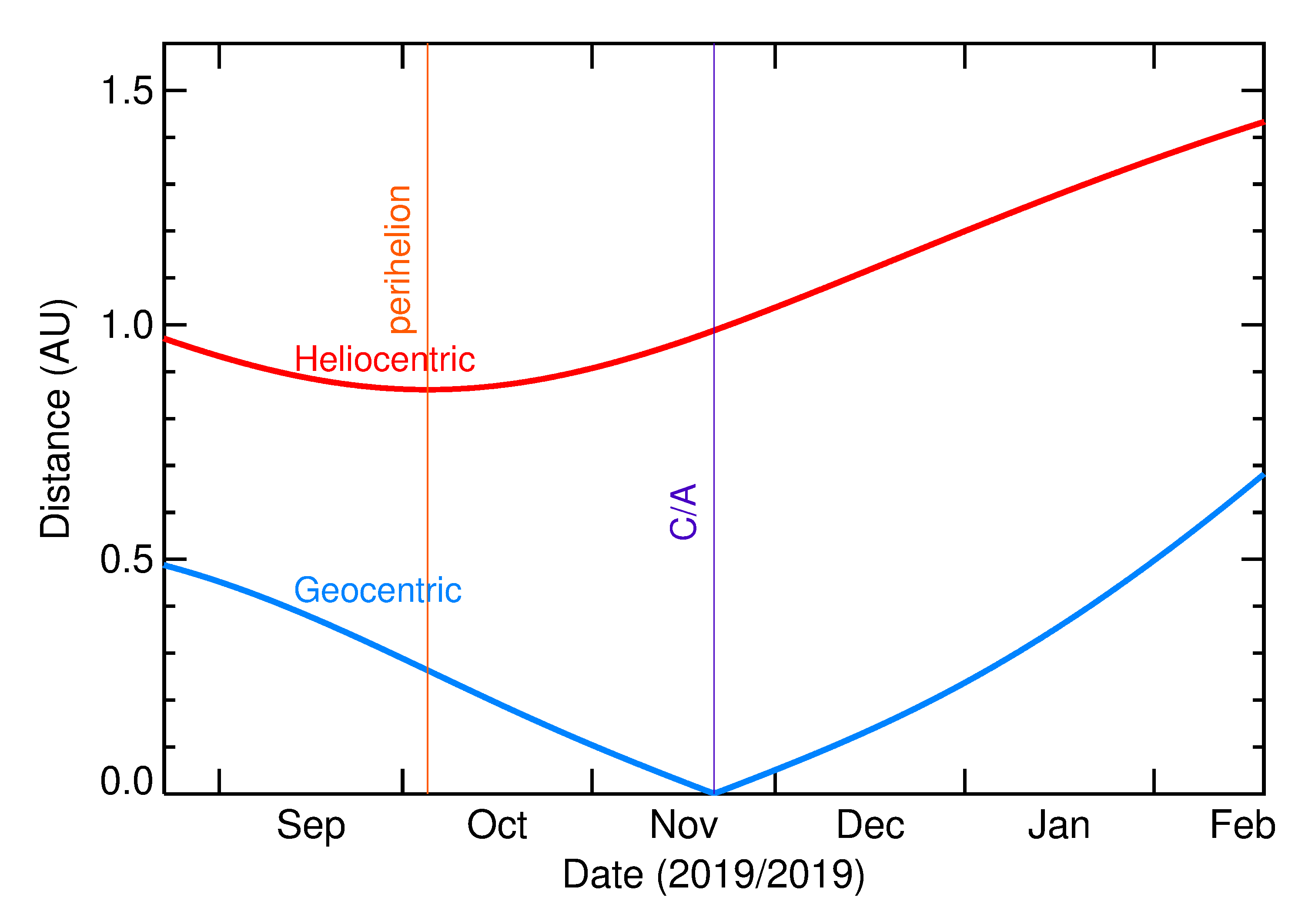 Heliocentric and Geocentric Distances of 2019 WV1 in the months around closest approach