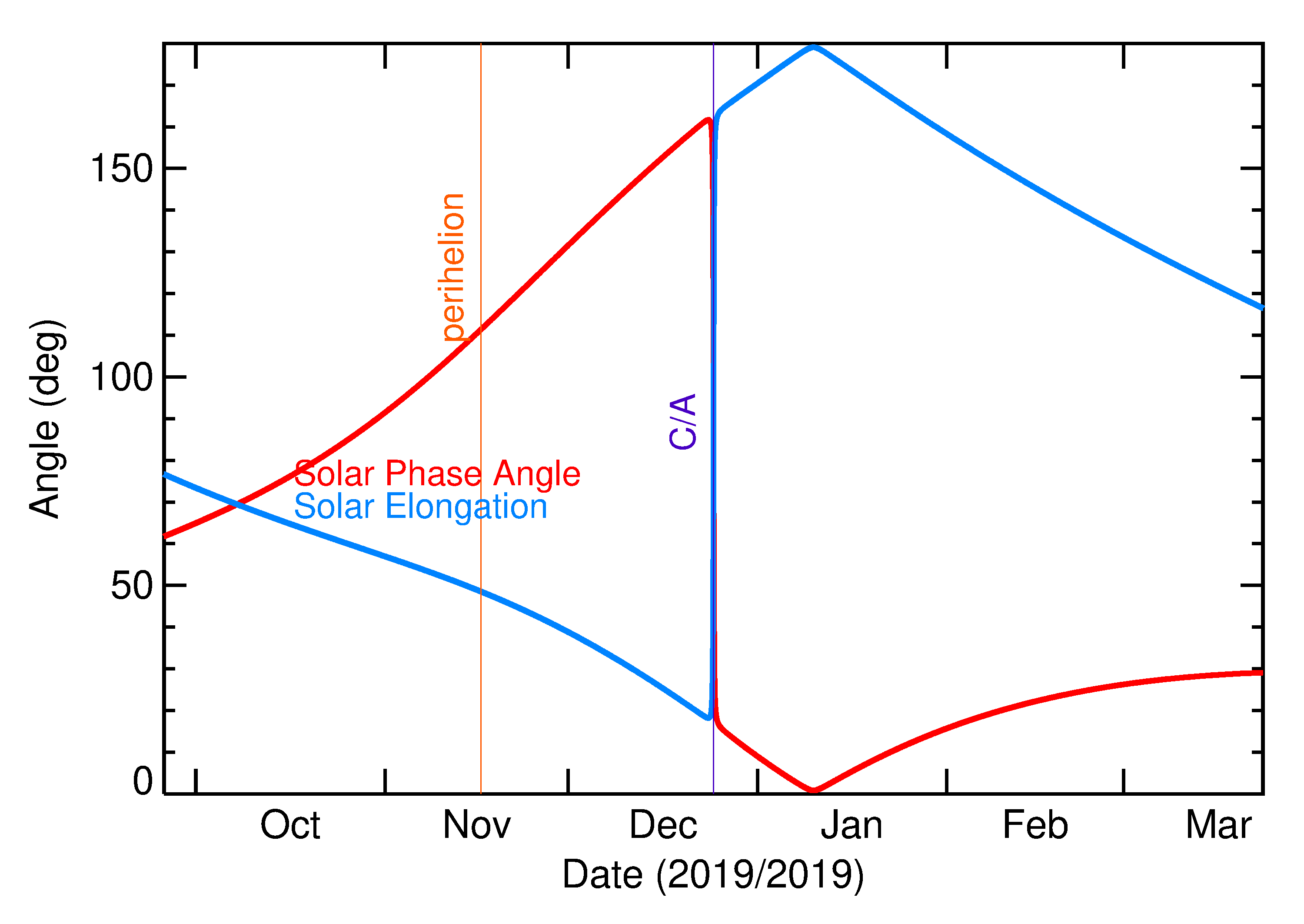 Solar Elongation and Solar Phase Angle of 2019 YU2 in the months around closest approach
