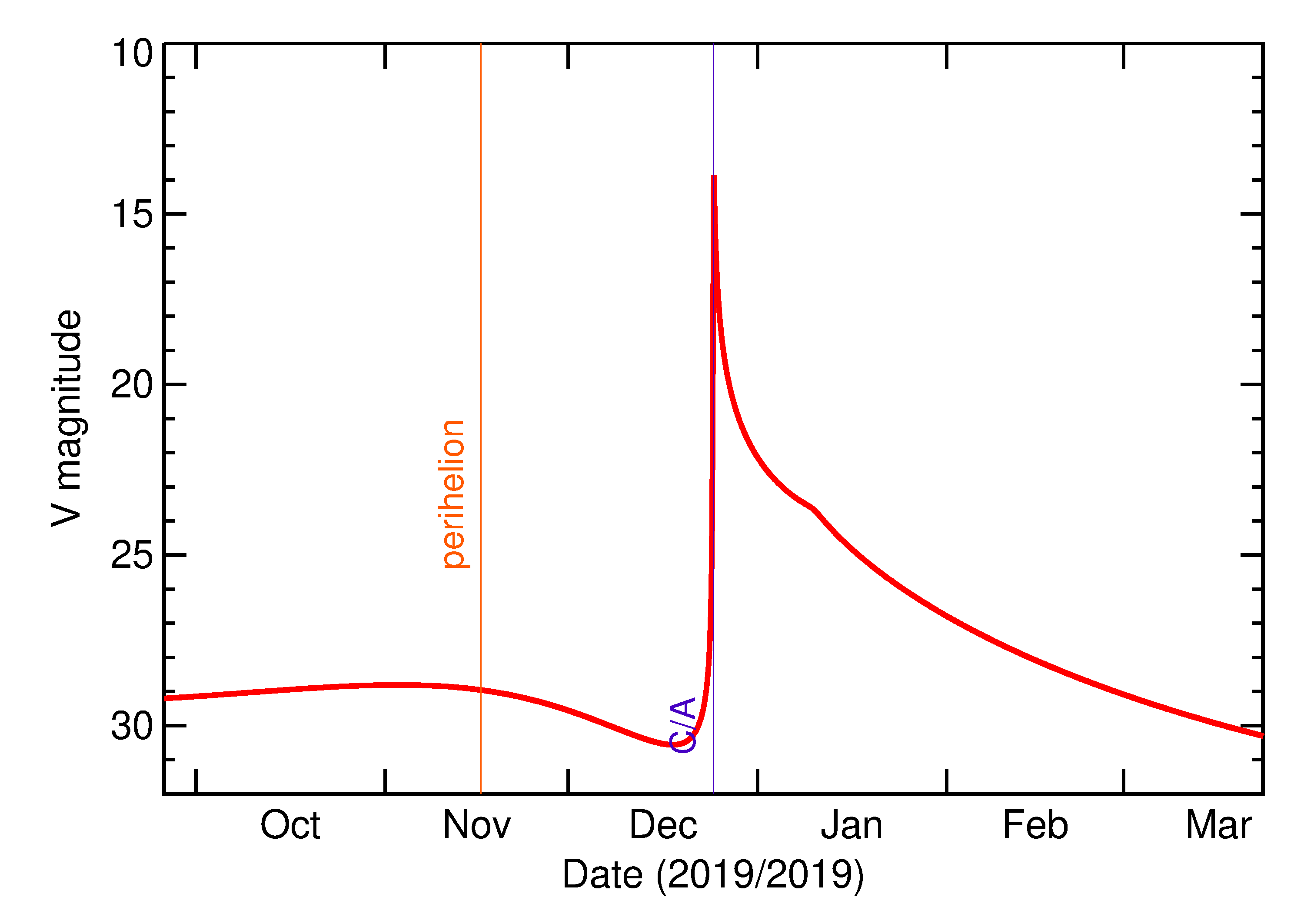 Predicted Brightness of 2019 YU2 in the months around closest approach