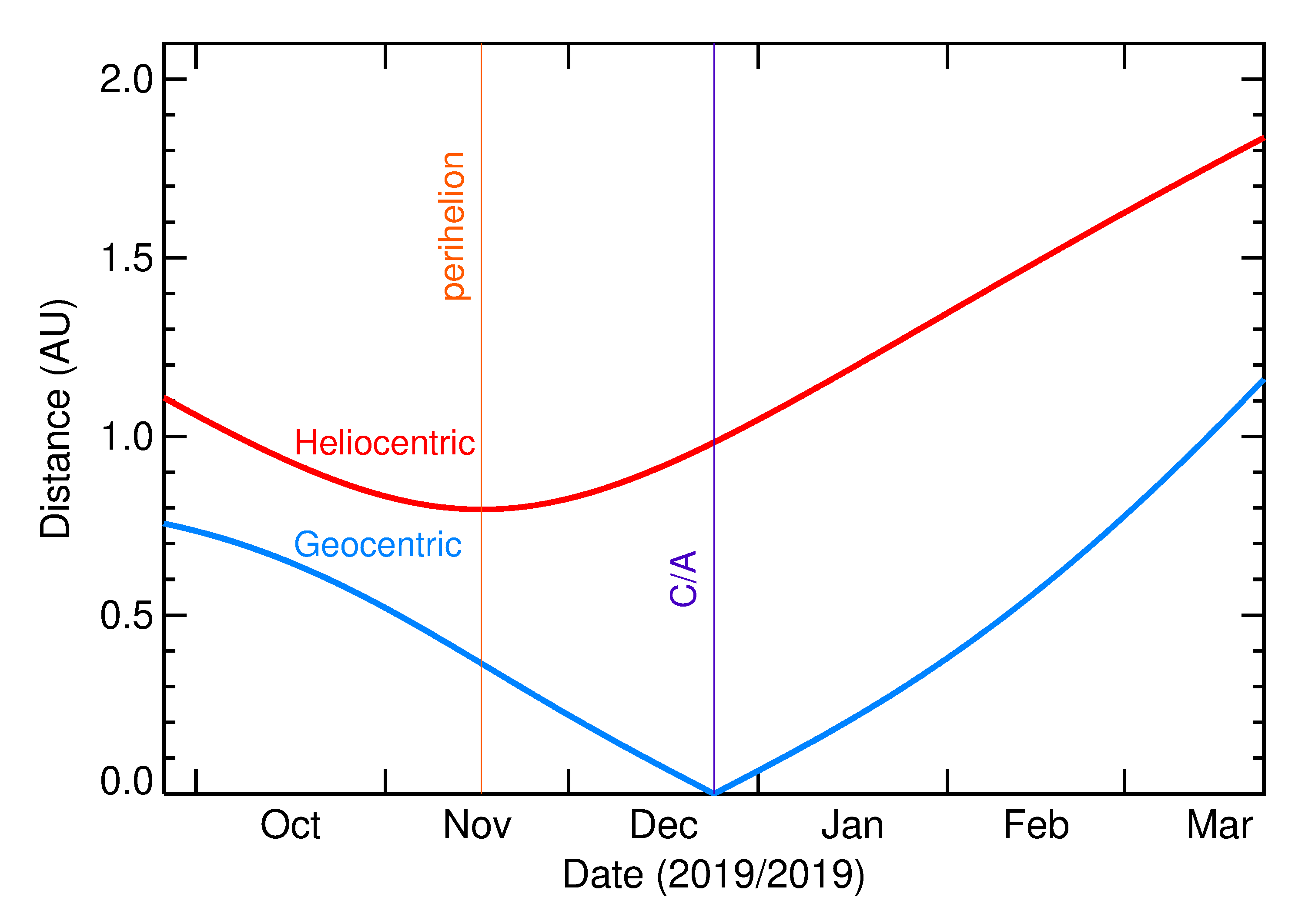 Heliocentric and Geocentric Distances of 2019 YU2 in the months around closest approach