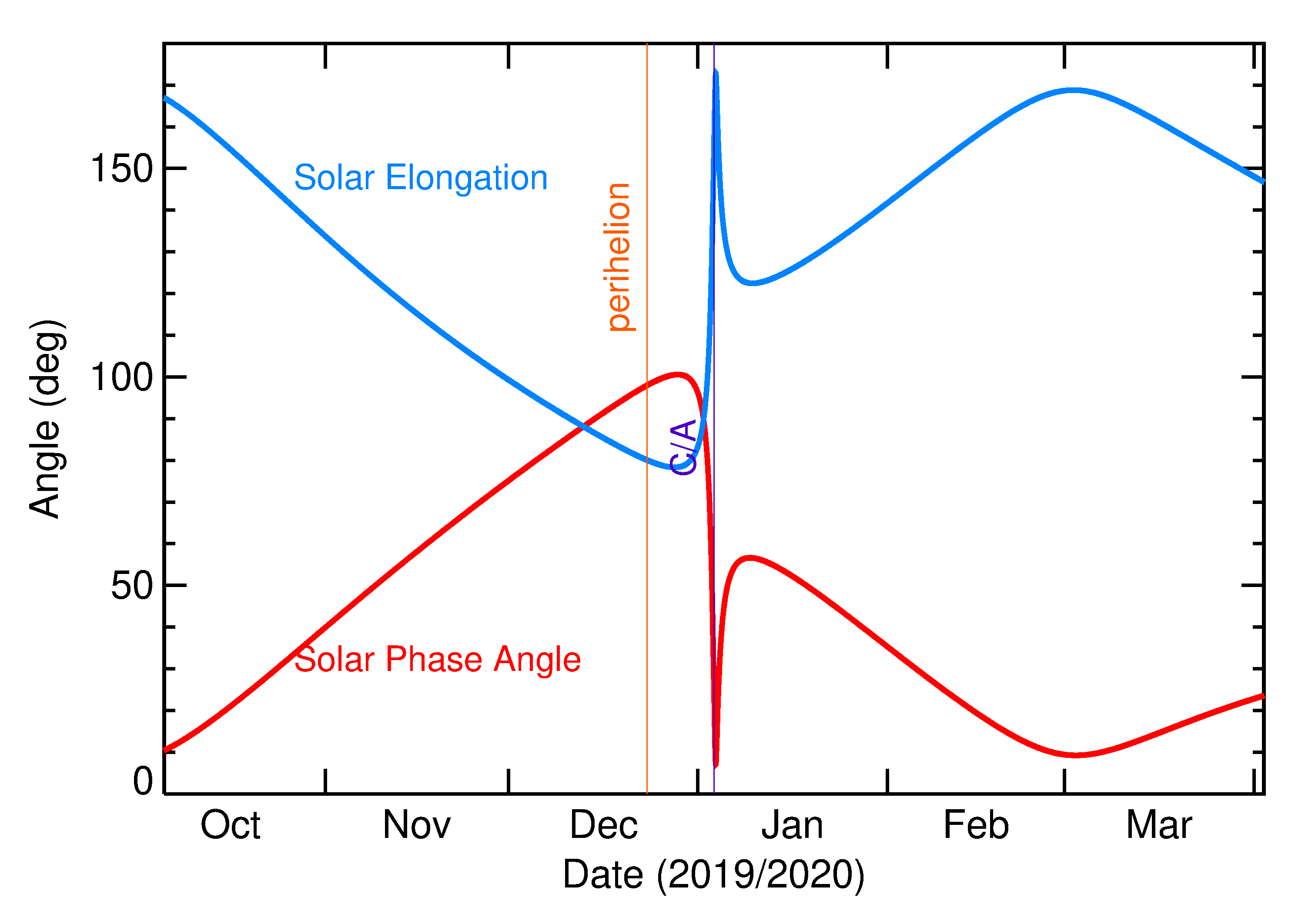 Solar Elongation and Solar Phase Angle of 2020 AP1 in the months around closest approach