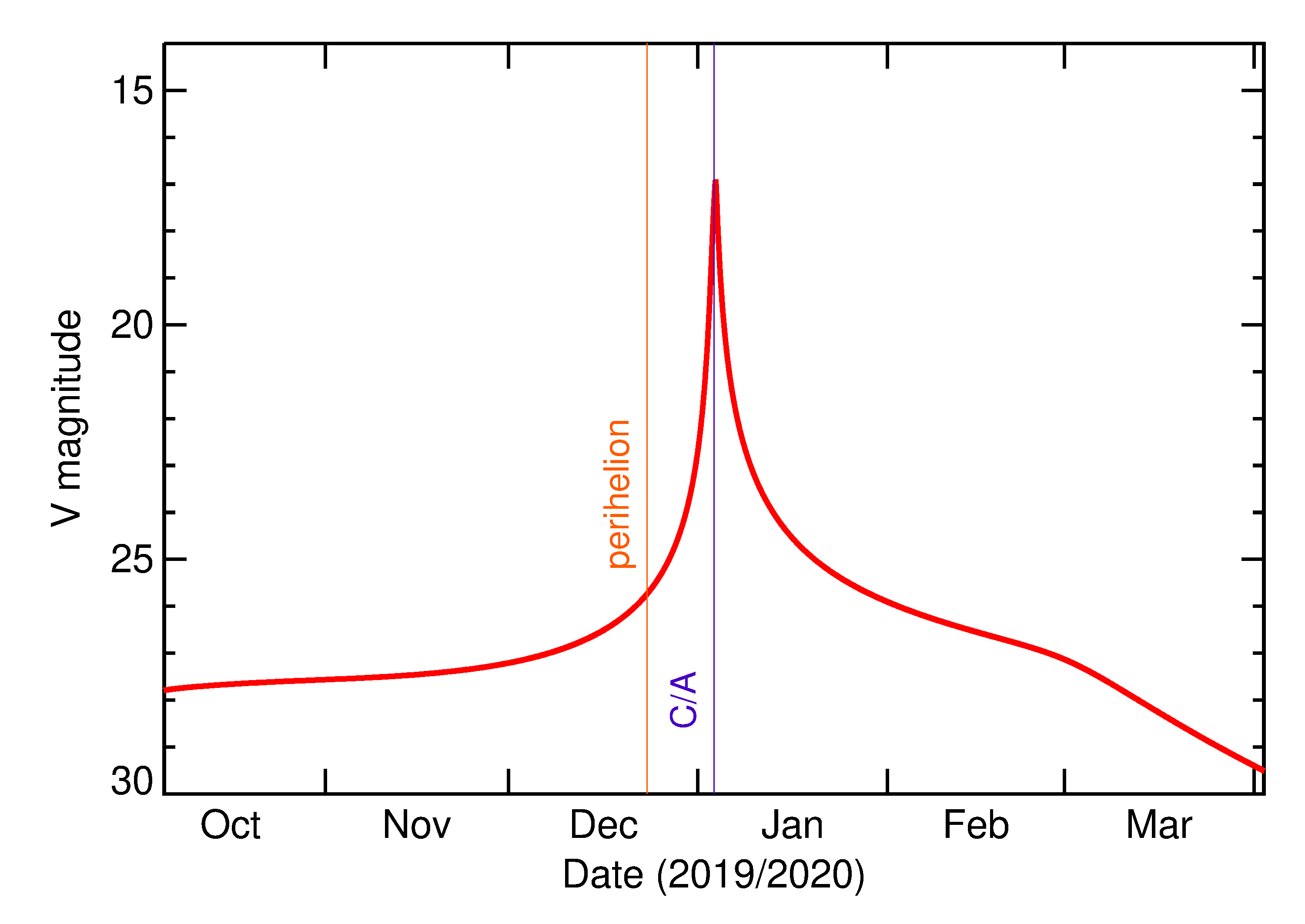 Predicted Brightness of 2020 AP1 in the months around closest approach