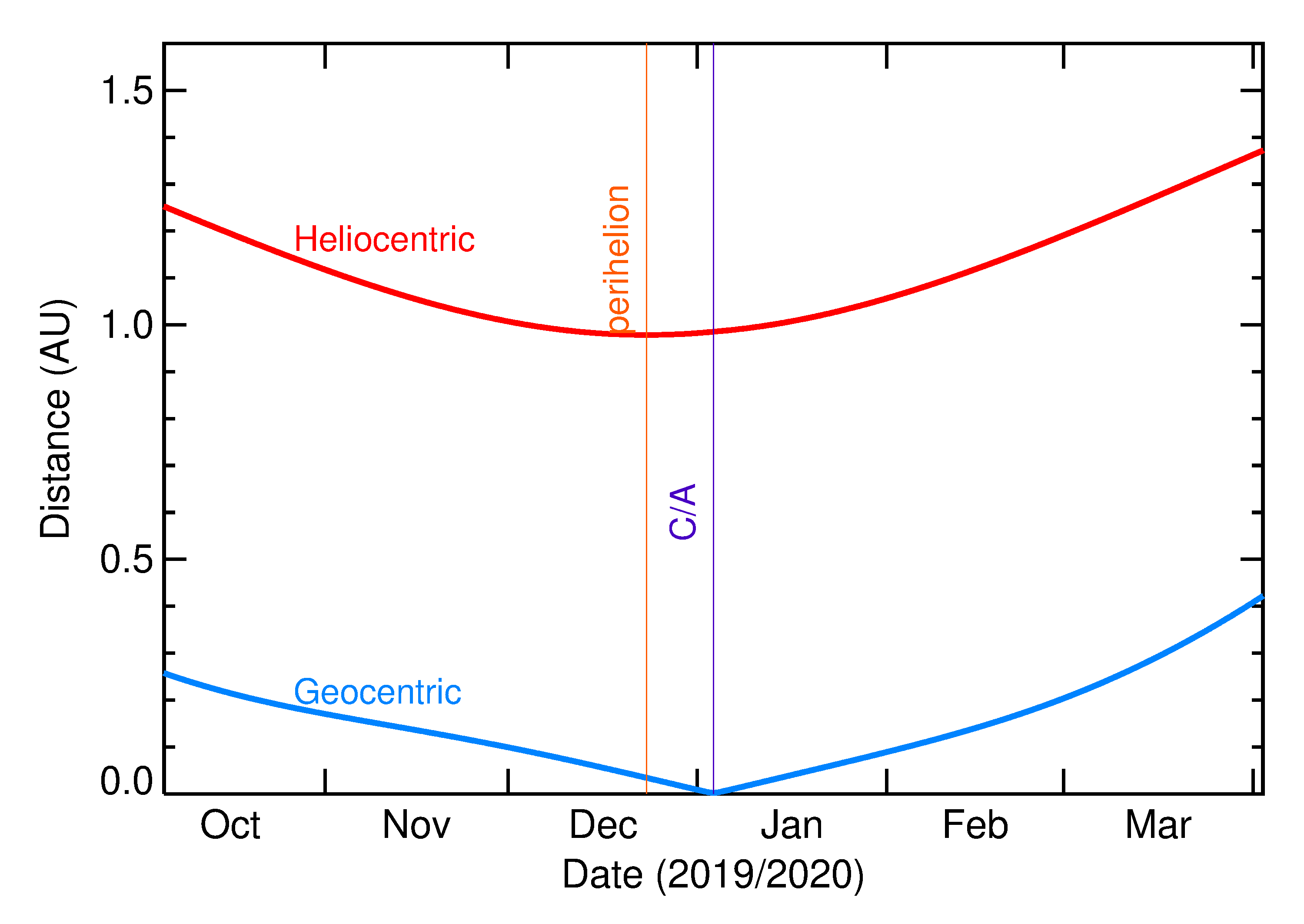 Heliocentric and Geocentric Distances of 2020 AP1 in the months around closest approach