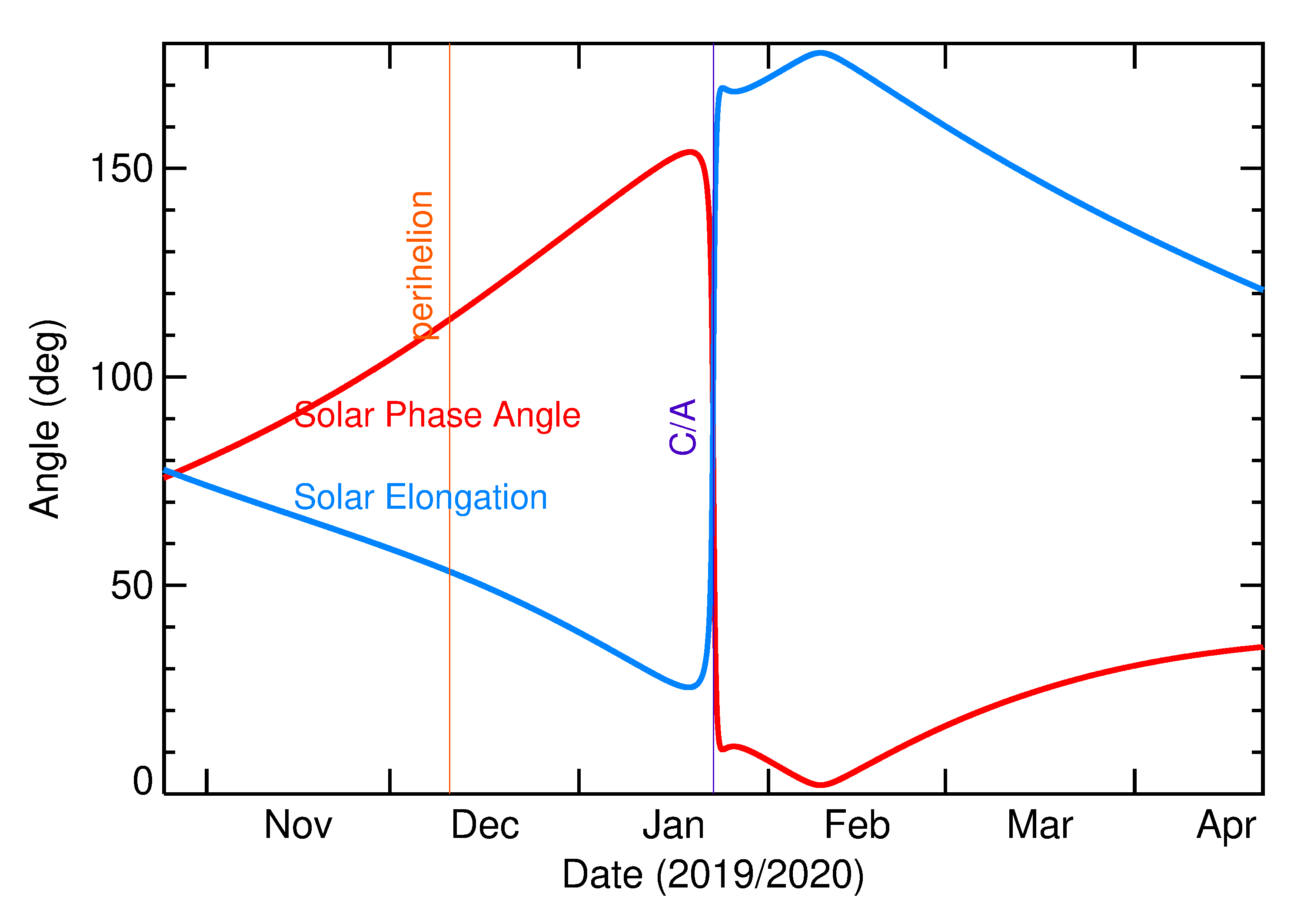 Solar Elongation and Solar Phase Angle of 2020 BB5 in the months around closest approach