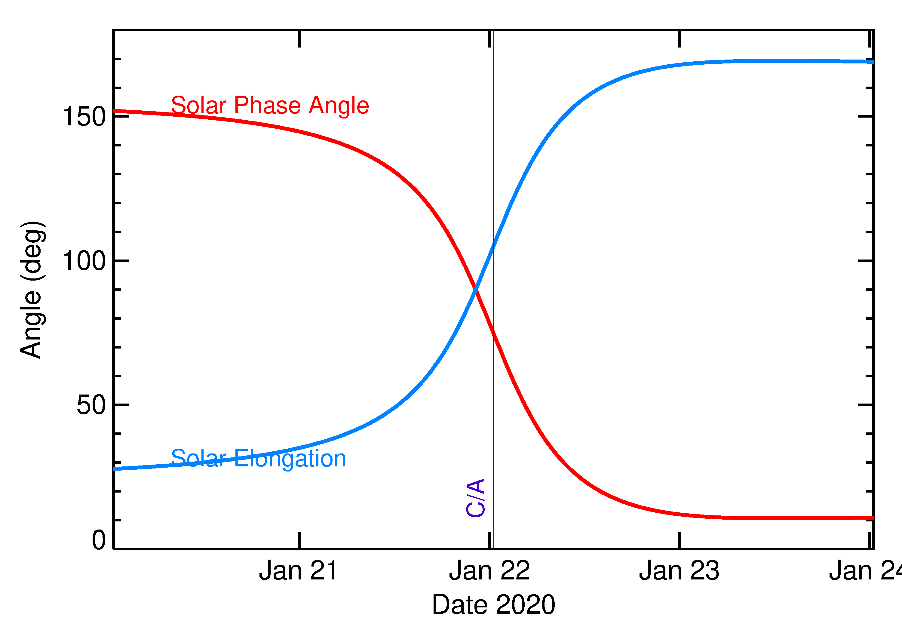 Solar Elongation and Solar Phase Angle of 2020 BB5 in the days around closest approach