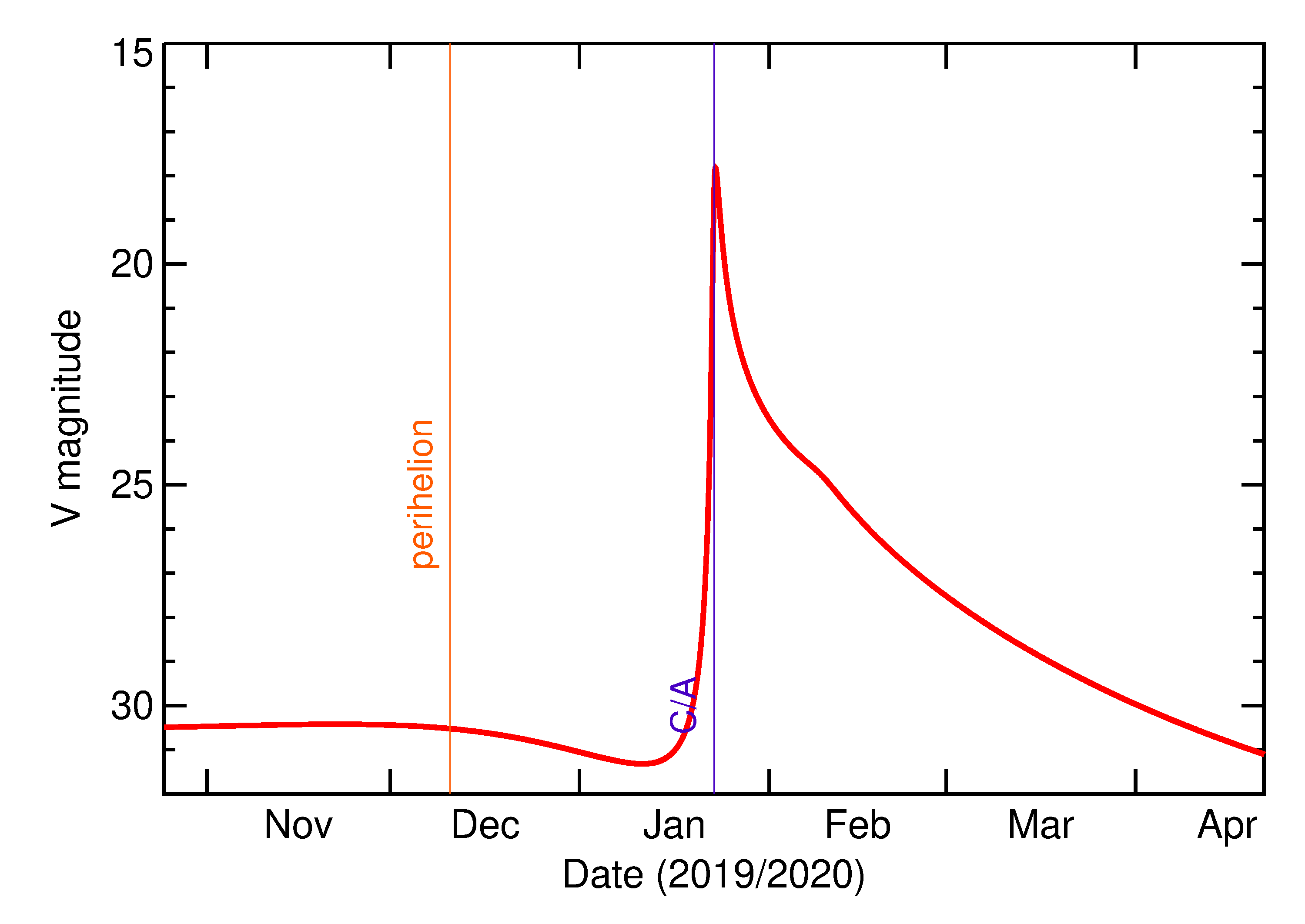Predicted Brightness of 2020 BB5 in the months around closest approach