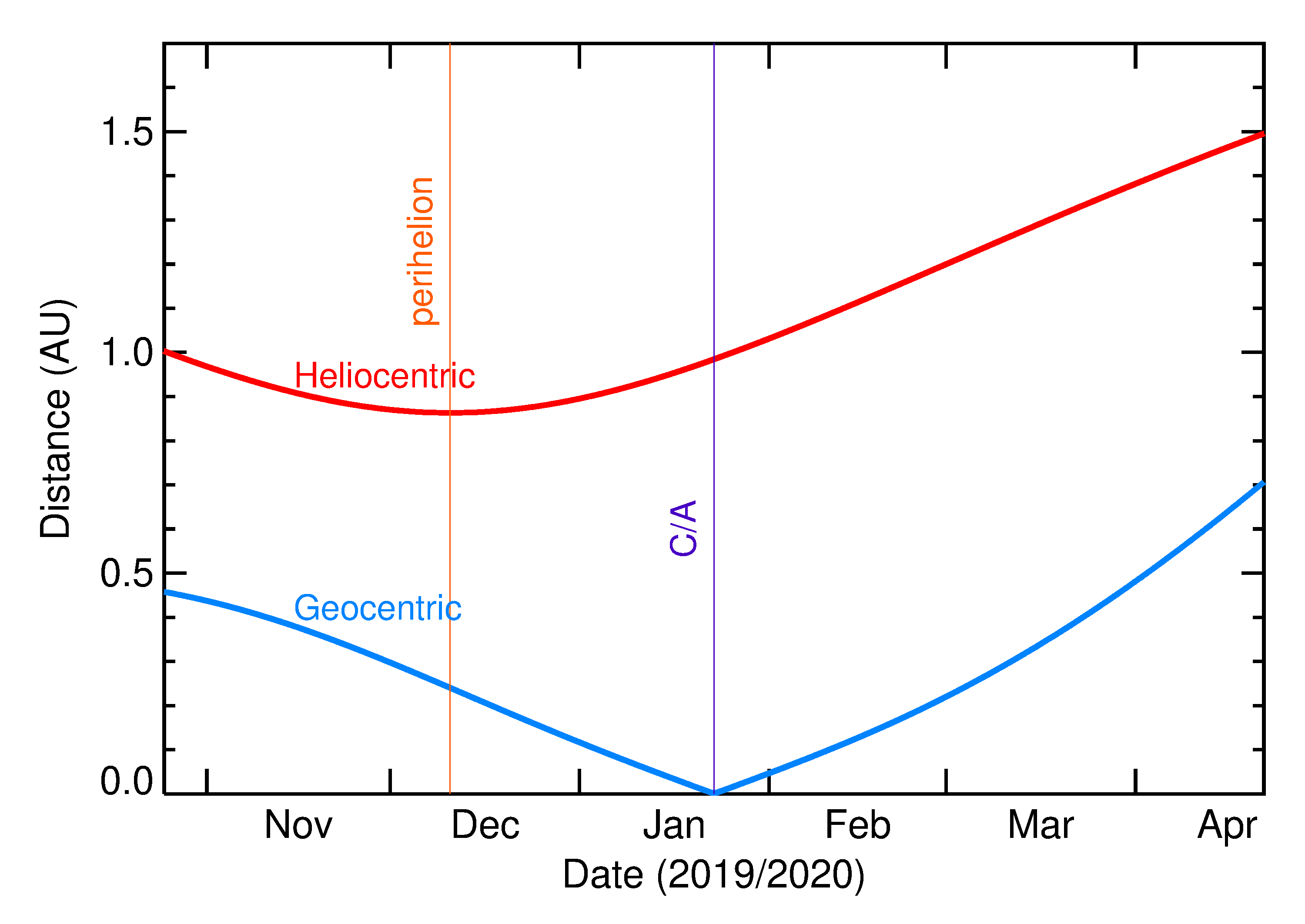 Heliocentric and Geocentric Distances of 2020 BB5 in the months around closest approach