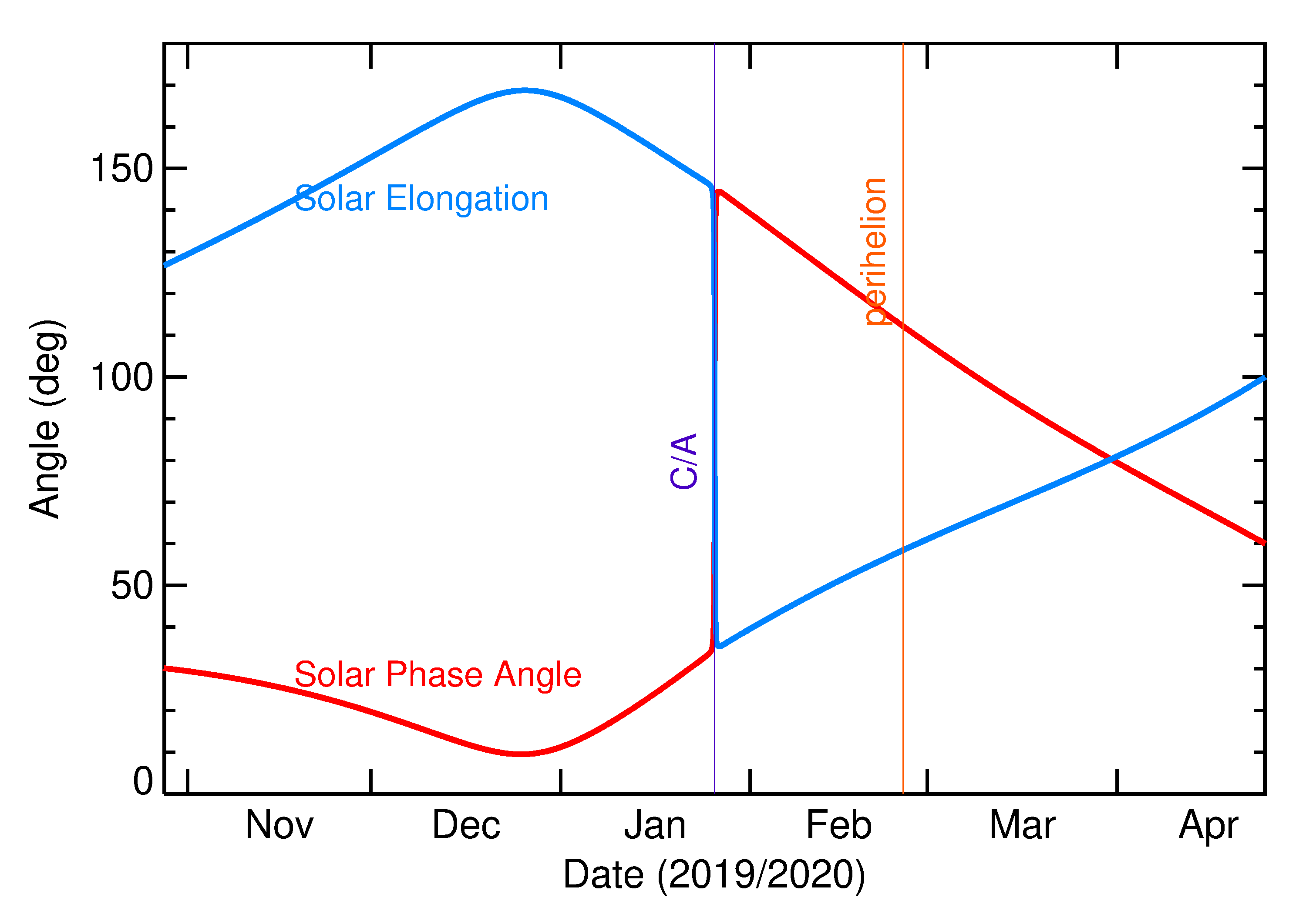 Solar Elongation and Solar Phase Angle of 2020 BH6 in the months around closest approach