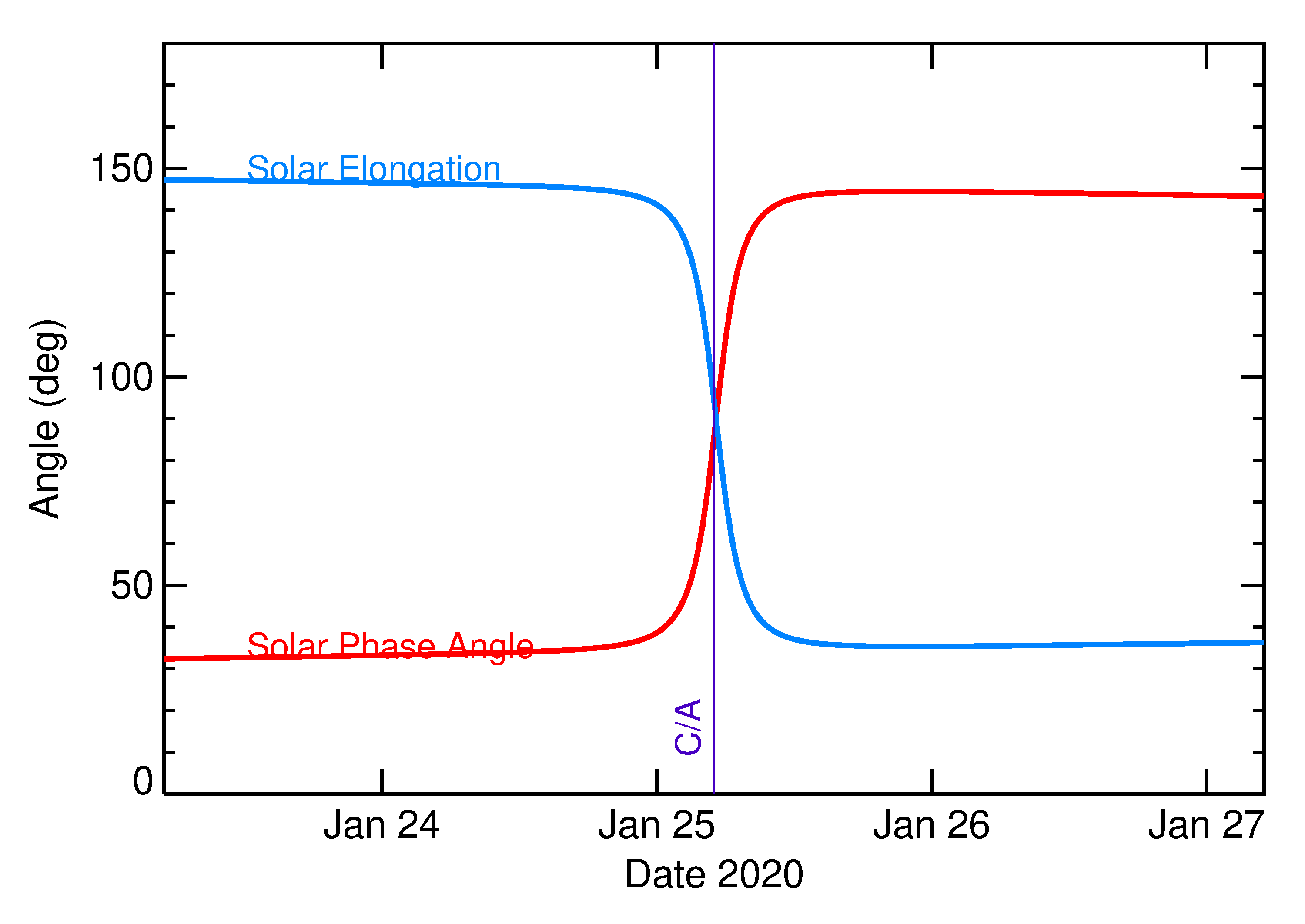 Solar Elongation and Solar Phase Angle of 2020 BH6 in the days around closest approach
