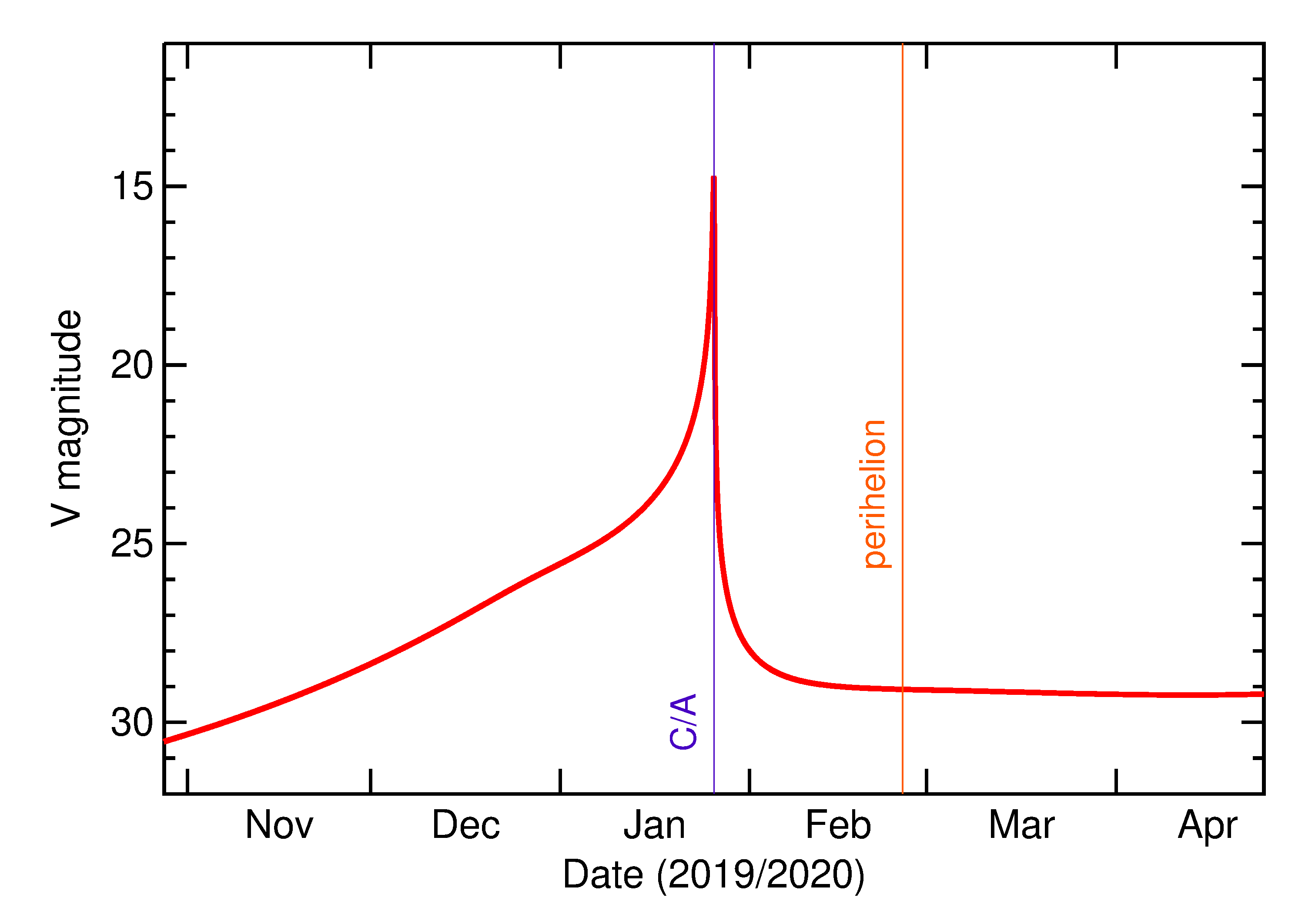 Predicted Brightness of 2020 BH6 in the months around closest approach