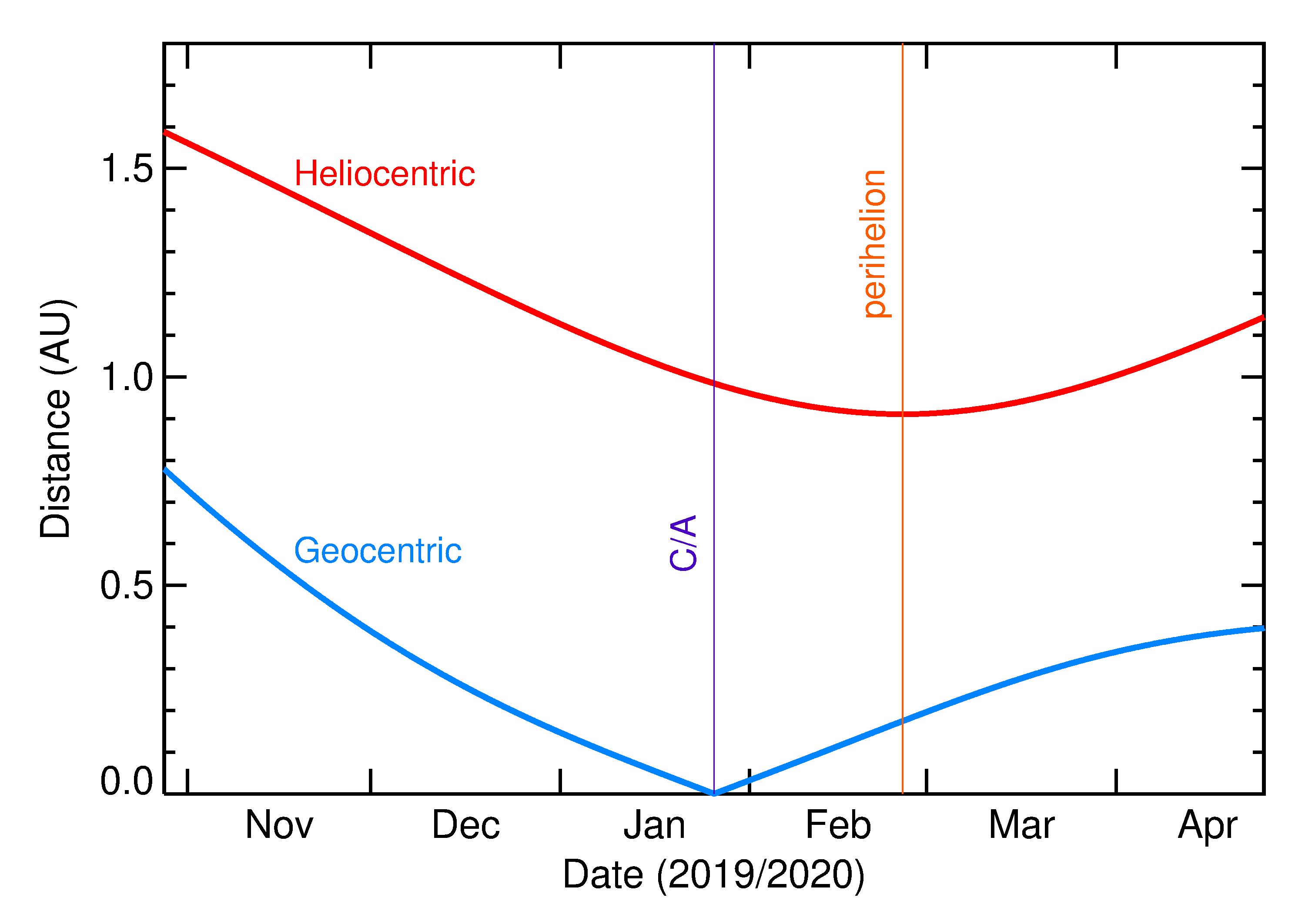 Heliocentric and Geocentric Distances of 2020 BH6 in the months around closest approach