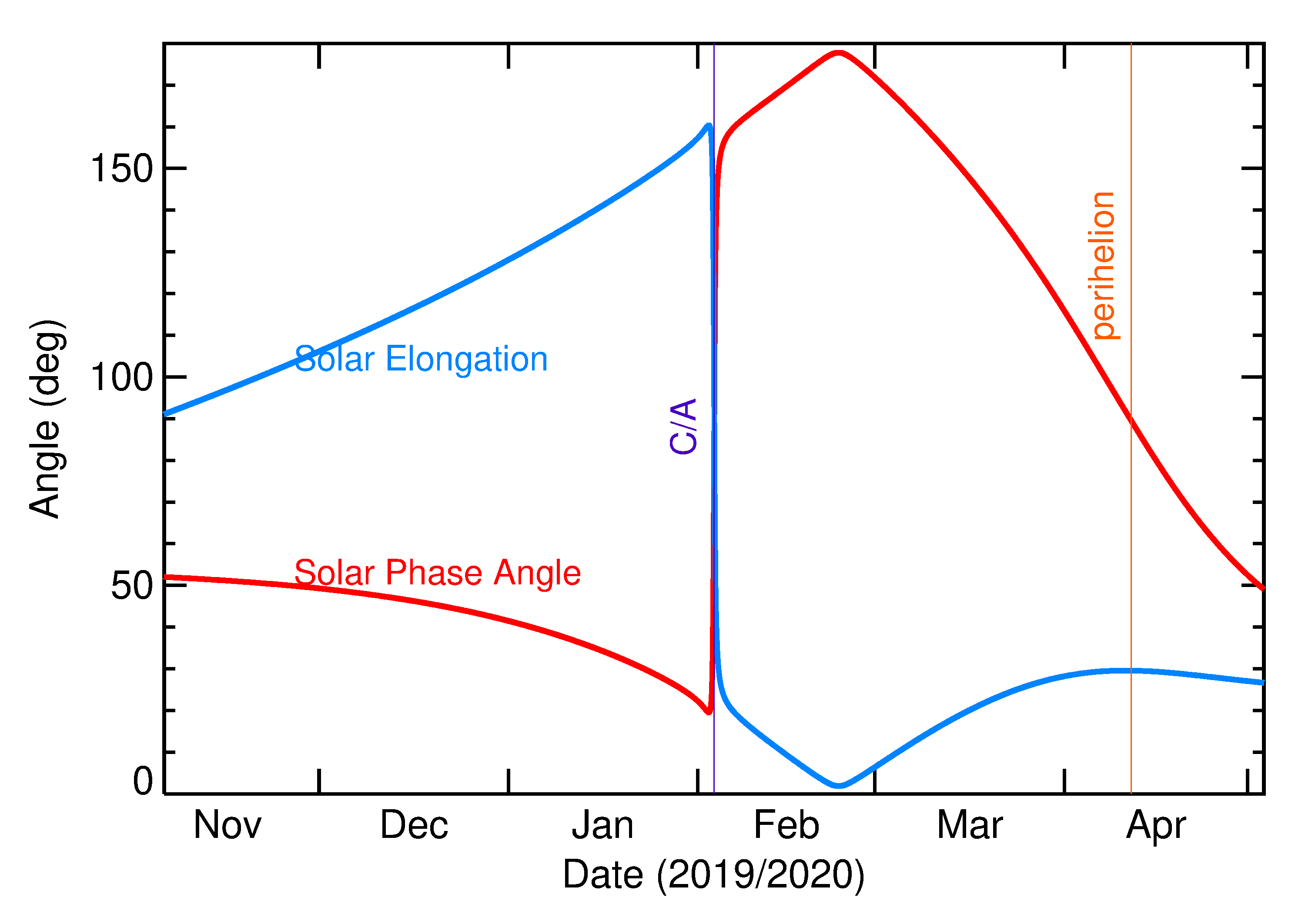 Solar Elongation and Solar Phase Angle of 2020 CA in the months around closest approach