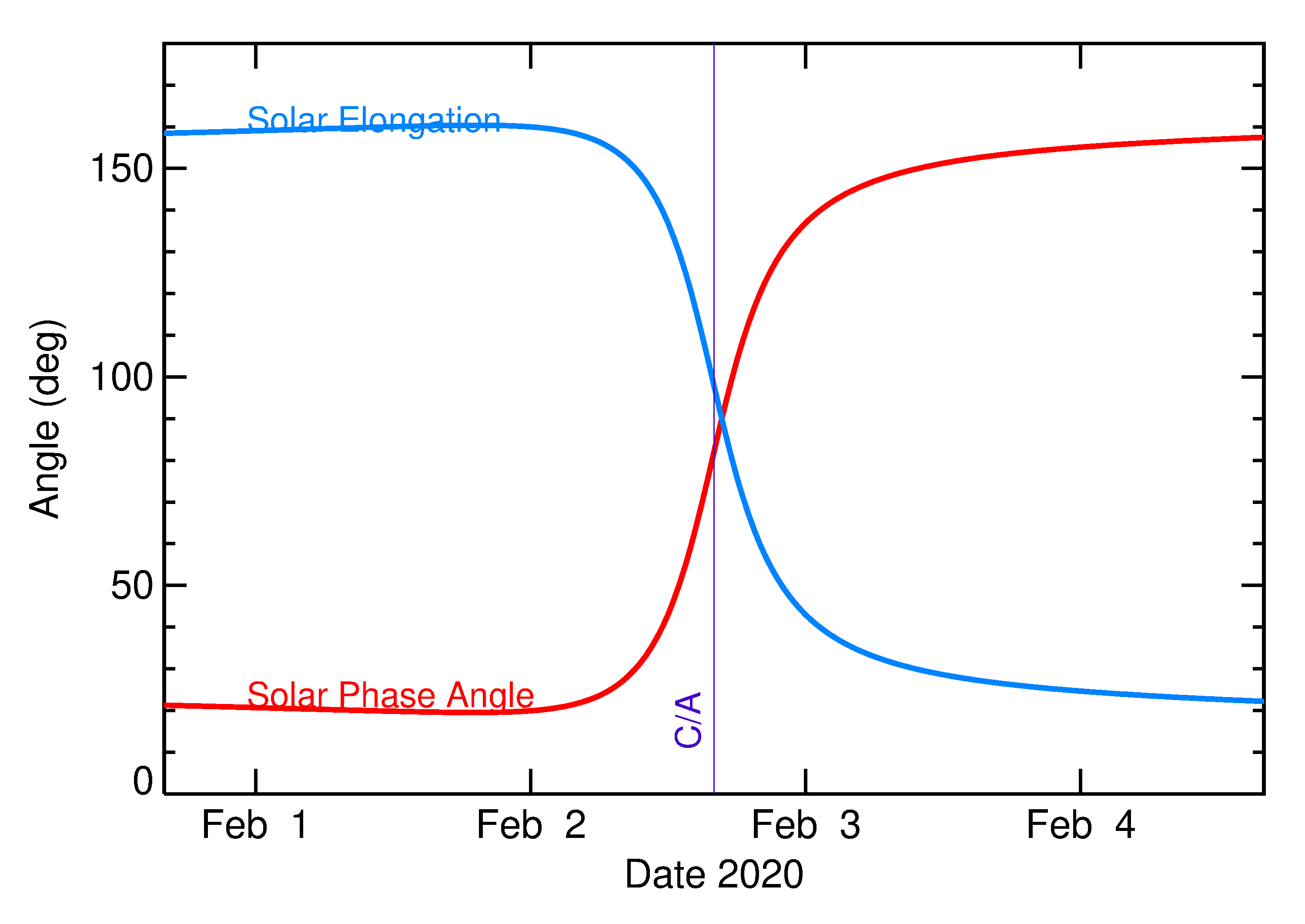 Solar Elongation and Solar Phase Angle of 2020 CA in the days around closest approach