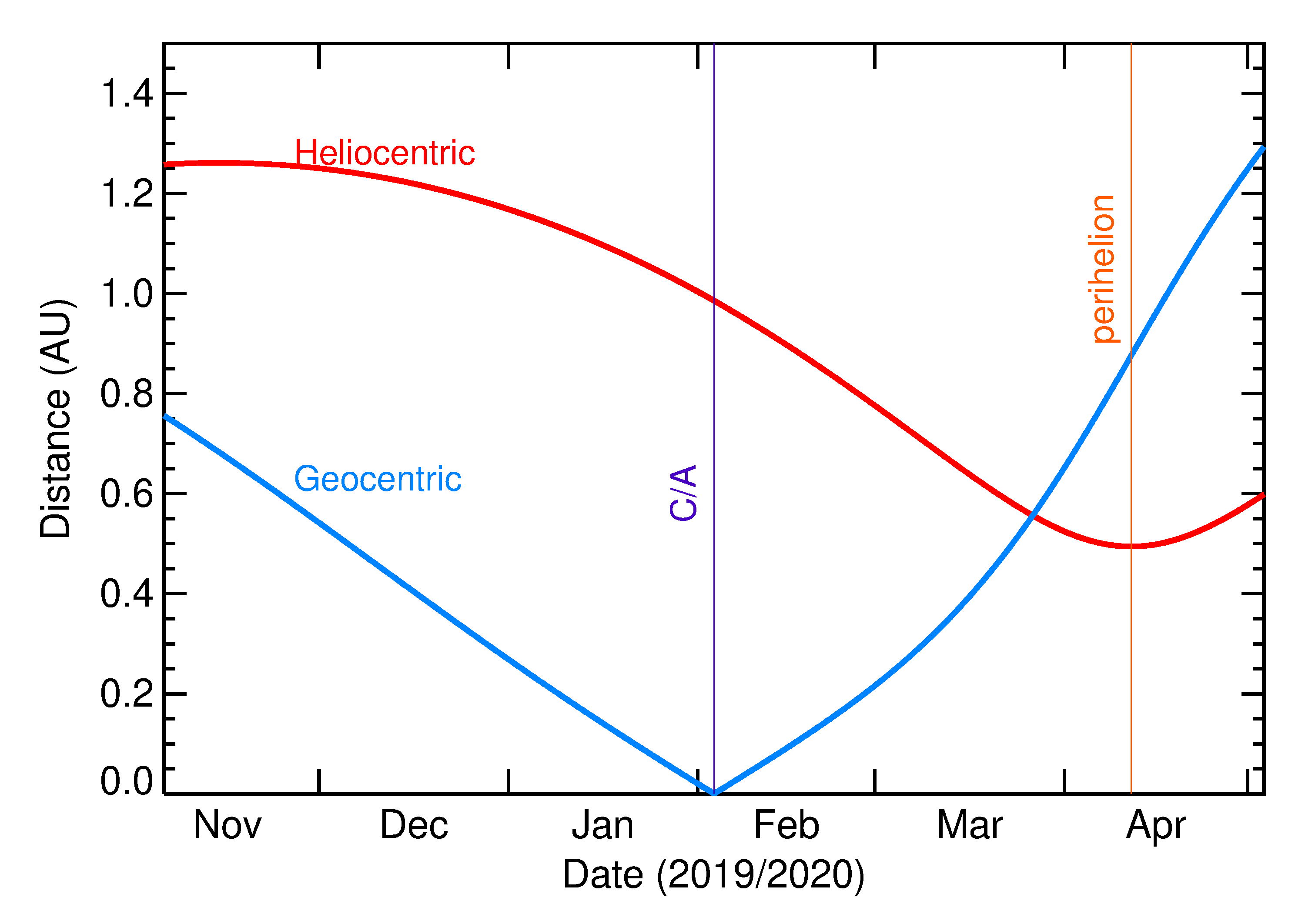 Heliocentric and Geocentric Distances of 2020 CA in the months around closest approach