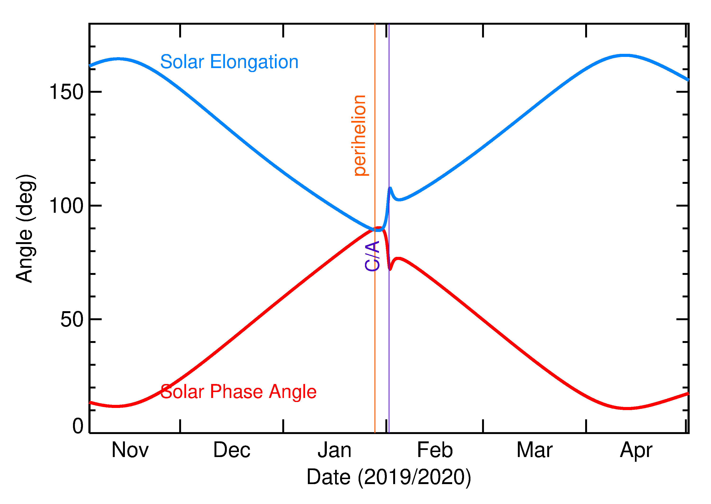 Solar Elongation and Solar Phase Angle of 2020 CJ in the months around closest approach