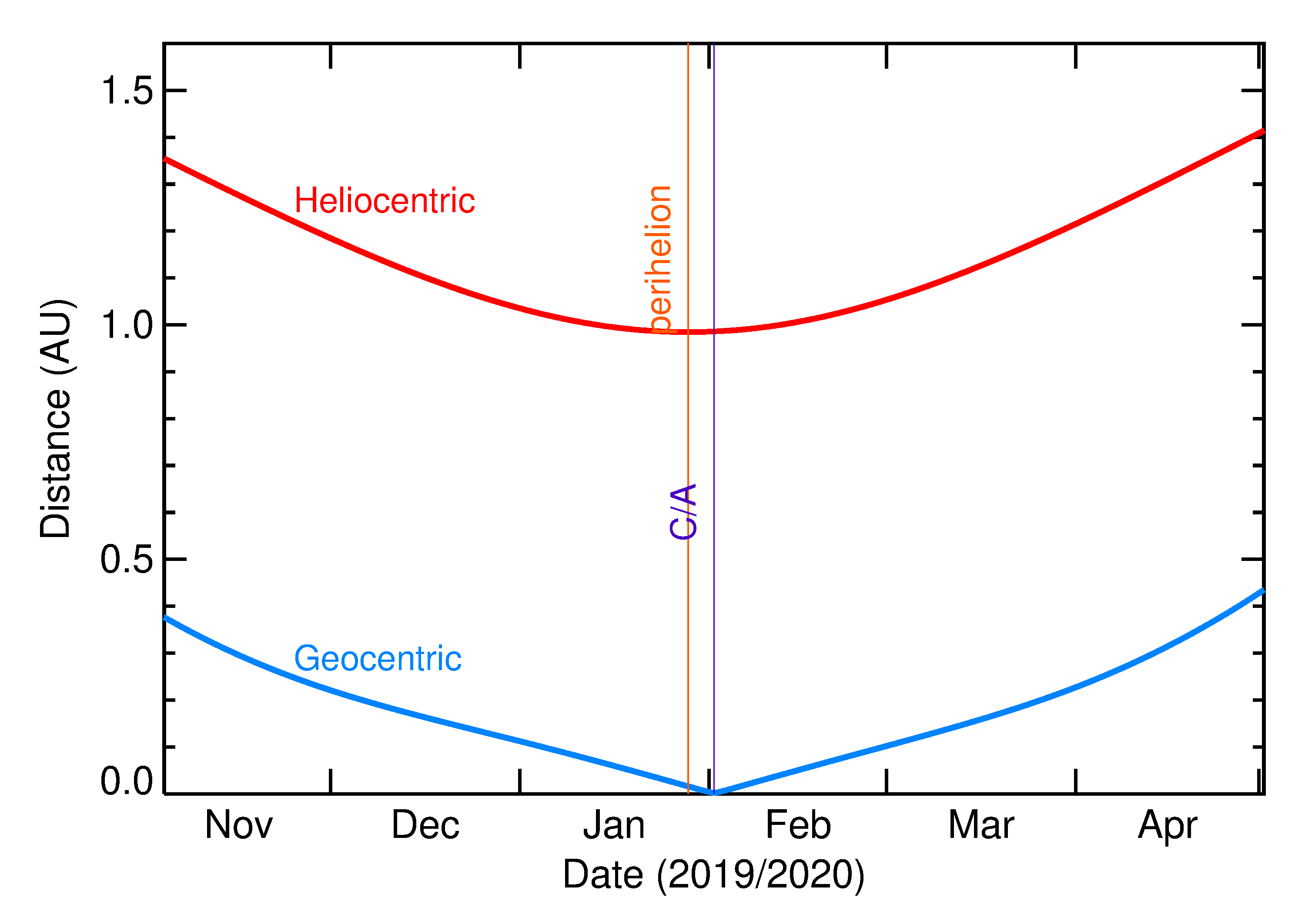 Heliocentric and Geocentric Distances of 2020 CJ in the months around closest approach