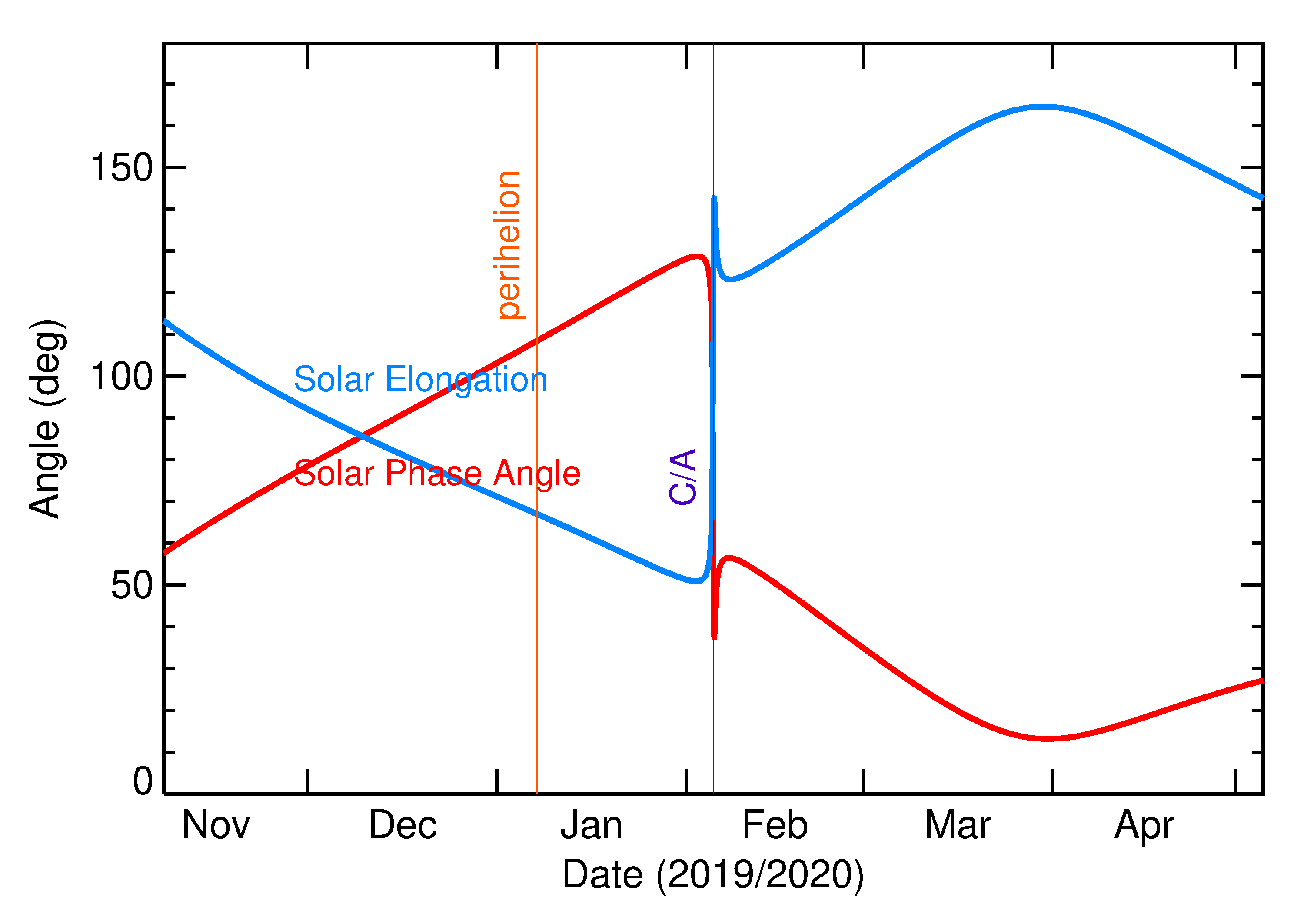 Solar Elongation and Solar Phase Angle of 2020 CQ1 in the months around closest approach