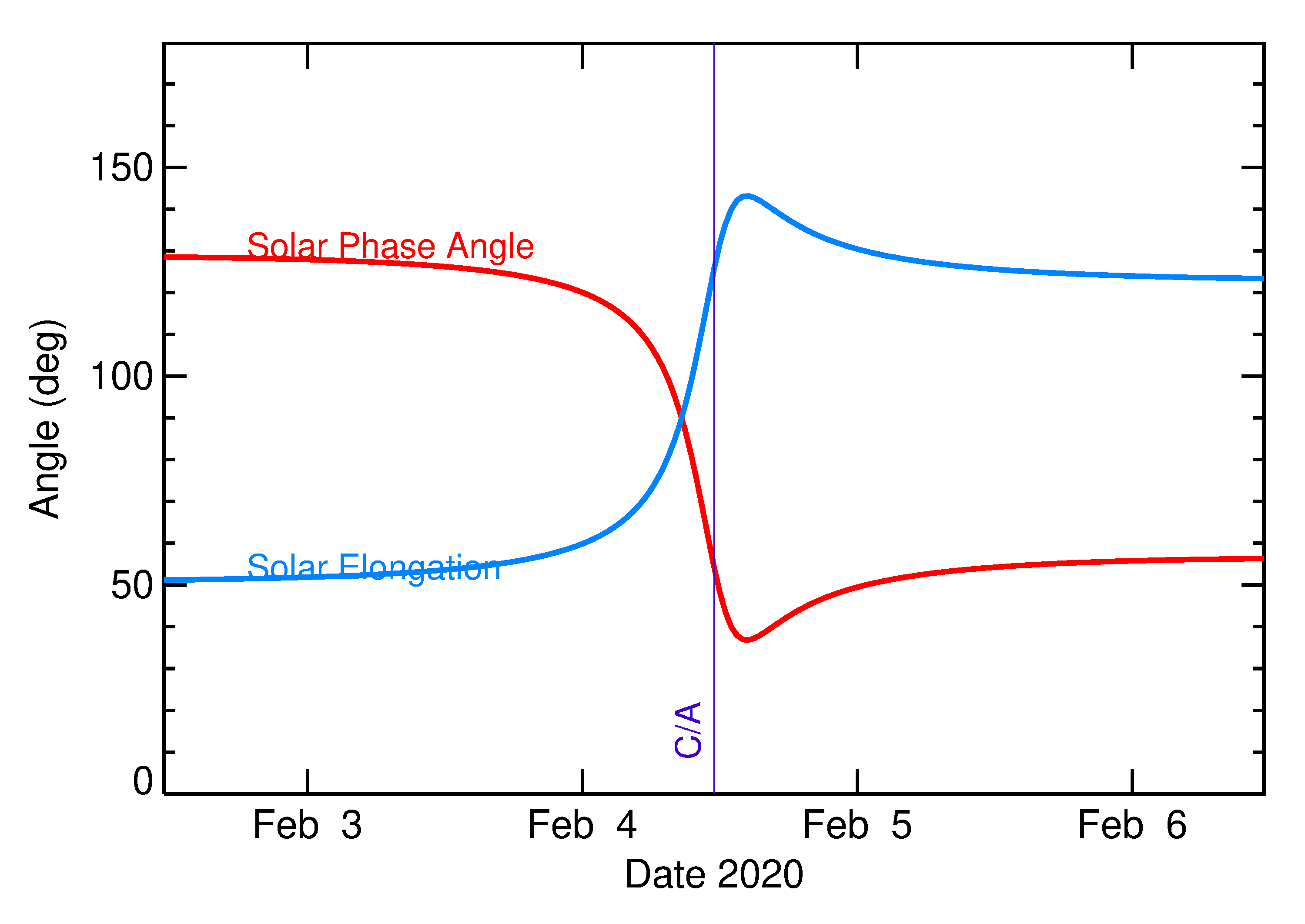 Solar Elongation and Solar Phase Angle of 2020 CQ1 in the days around closest approach