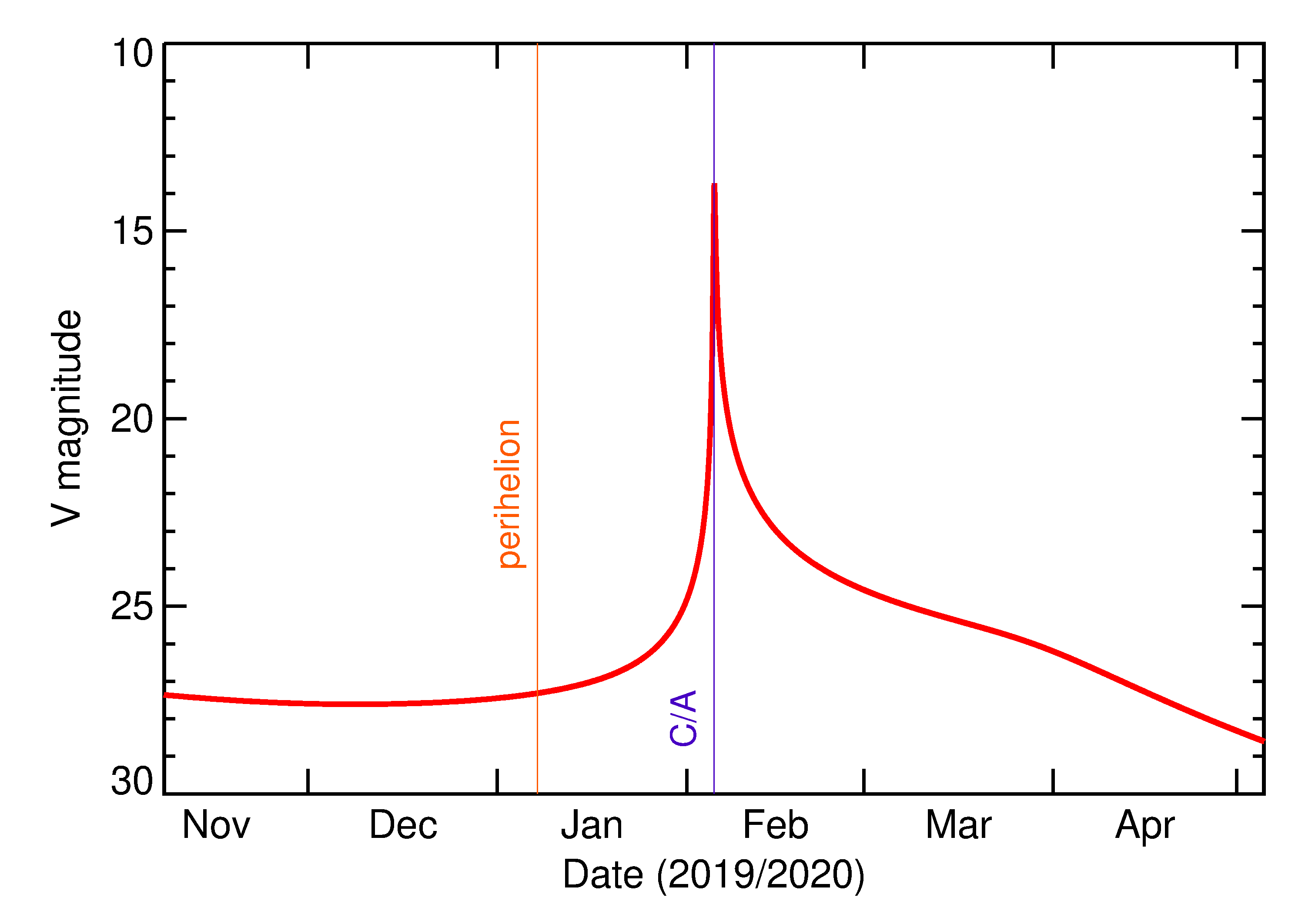 Predicted Brightness of 2020 CQ1 in the months around closest approach